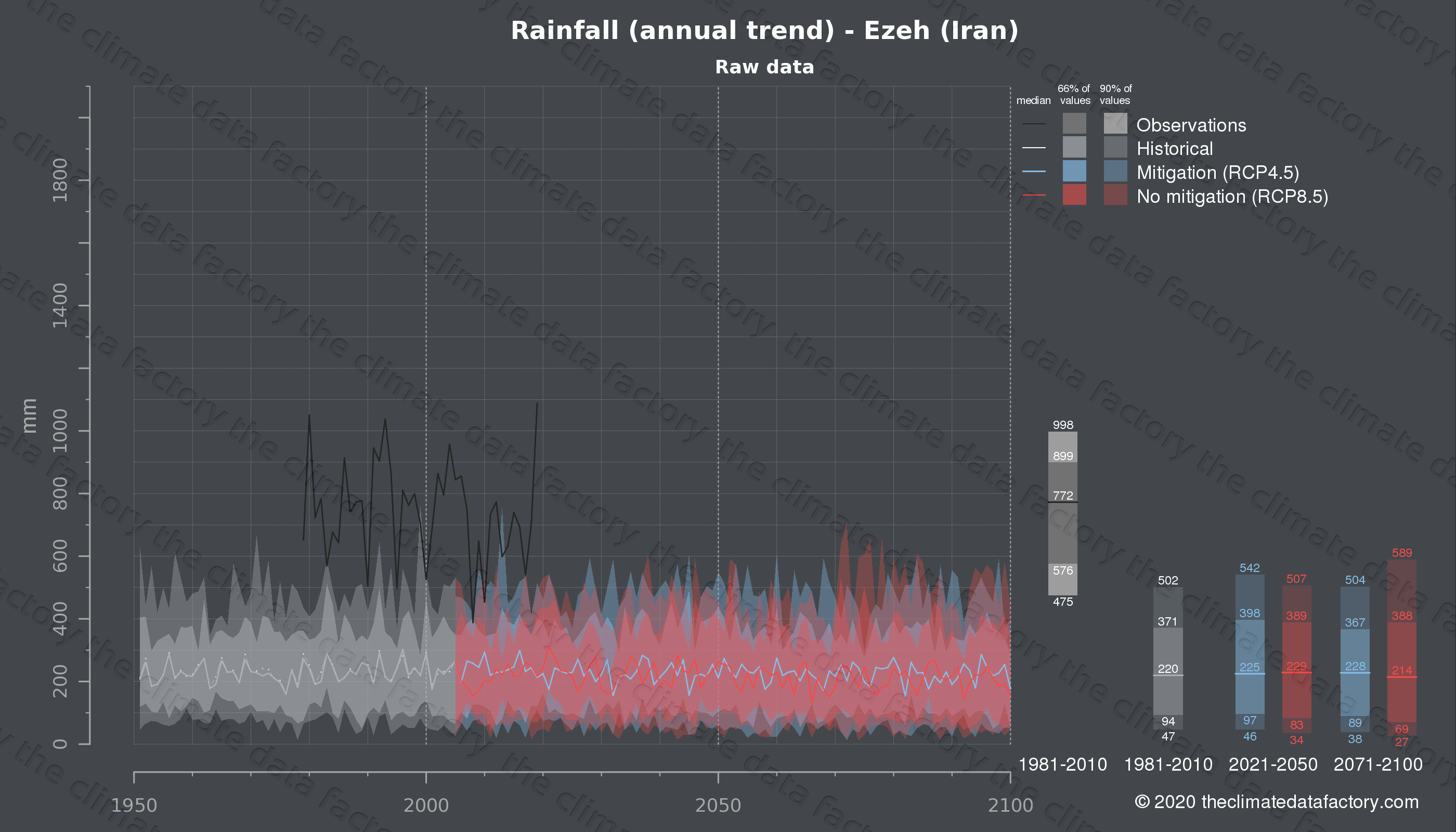Graphic of projected rainfall for Ezeh (Iran) under two climate change mitigation policy scenarios (RCP4.5, RCP8.5). Represented climate data are raw data from IPCC models. https://theclimatedatafactory.com