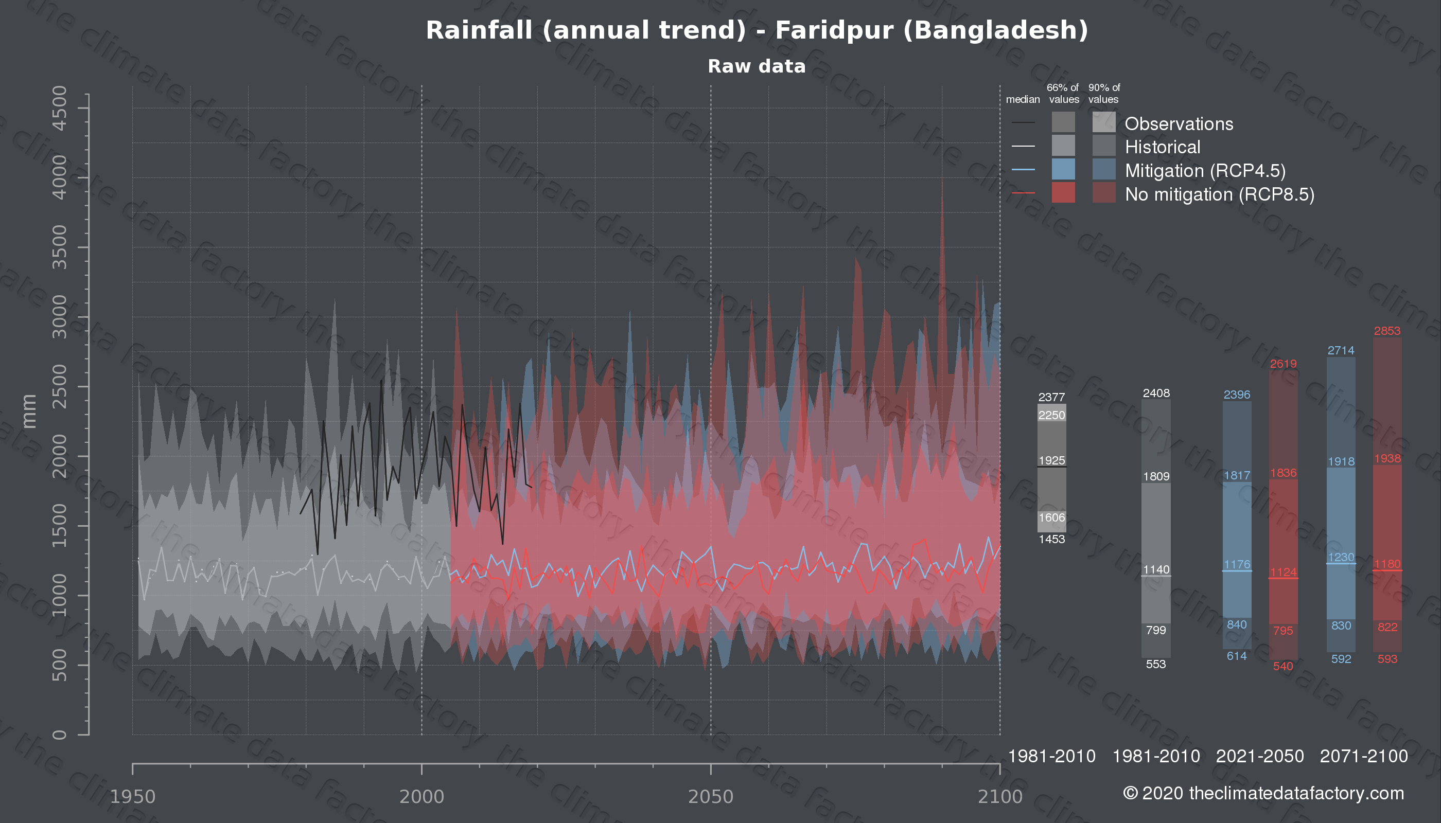 Graphic of projected rainfall for Faridpur (Bangladesh) under two climate change mitigation policy scenarios (RCP4.5, RCP8.5). Represented climate data are raw data from IPCC models. https://theclimatedatafactory.com