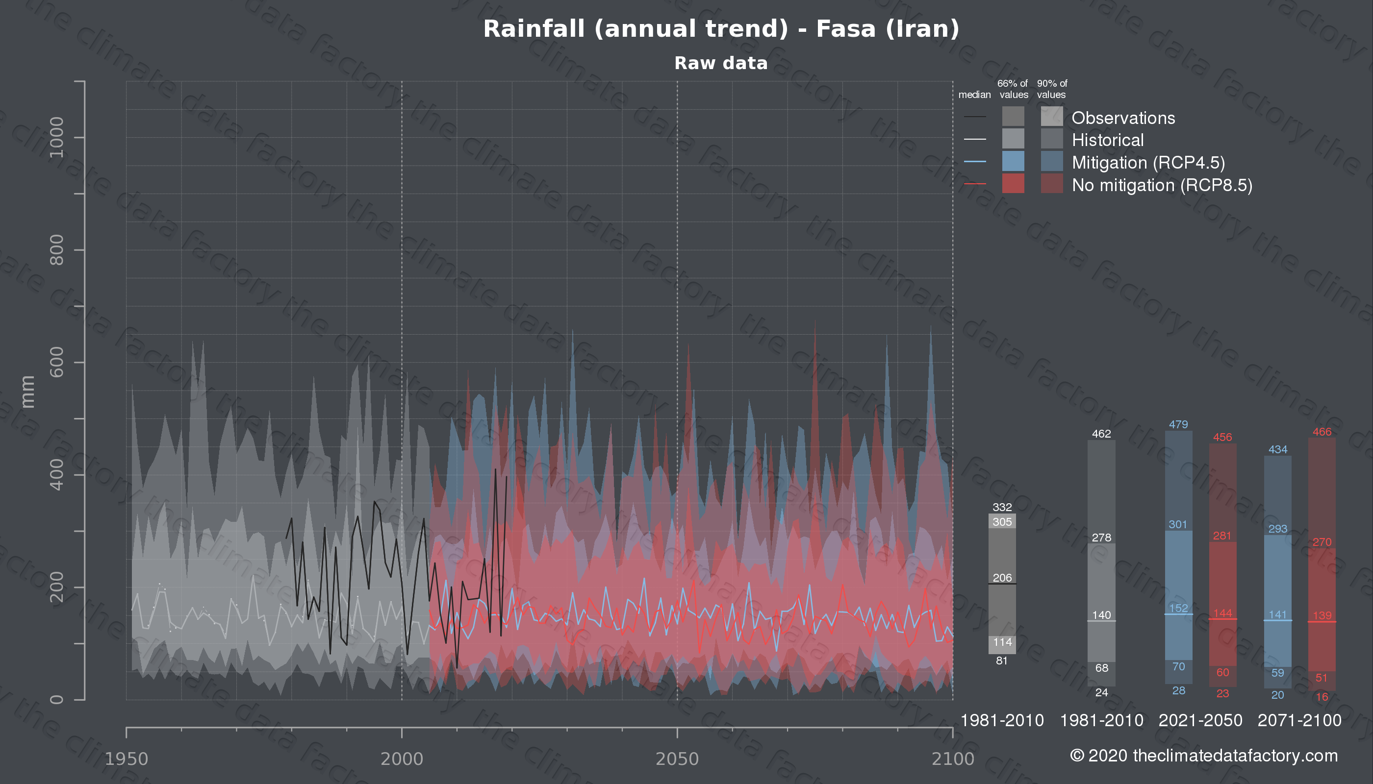 Graphic of projected rainfall for Fasa (Iran) under two climate change mitigation policy scenarios (RCP4.5, RCP8.5). Represented climate data are raw data from IPCC models. https://theclimatedatafactory.com