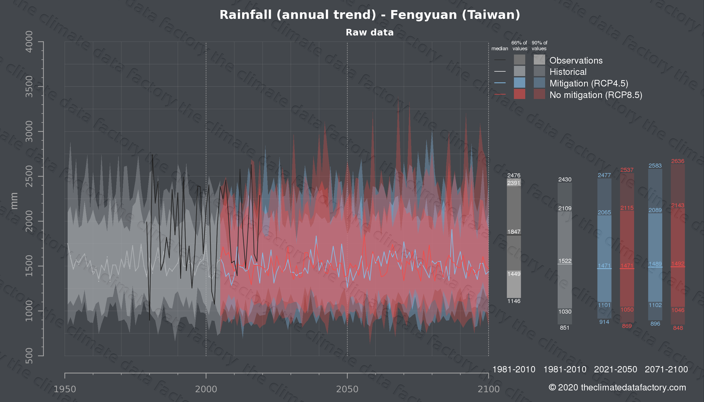 Graphic of projected rainfall for Fengyuan (Taiwan) under two climate change mitigation policy scenarios (RCP4.5, RCP8.5). Represented climate data are raw data from IPCC models. https://theclimatedatafactory.com