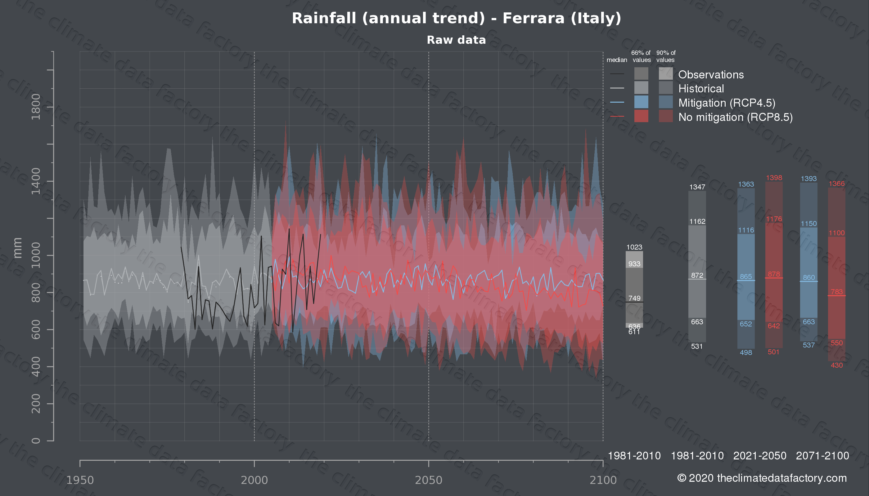 Graphic of projected rainfall for Ferrara (Italy) under two climate change mitigation policy scenarios (RCP4.5, RCP8.5). Represented climate data are raw data from IPCC models. https://theclimatedatafactory.com