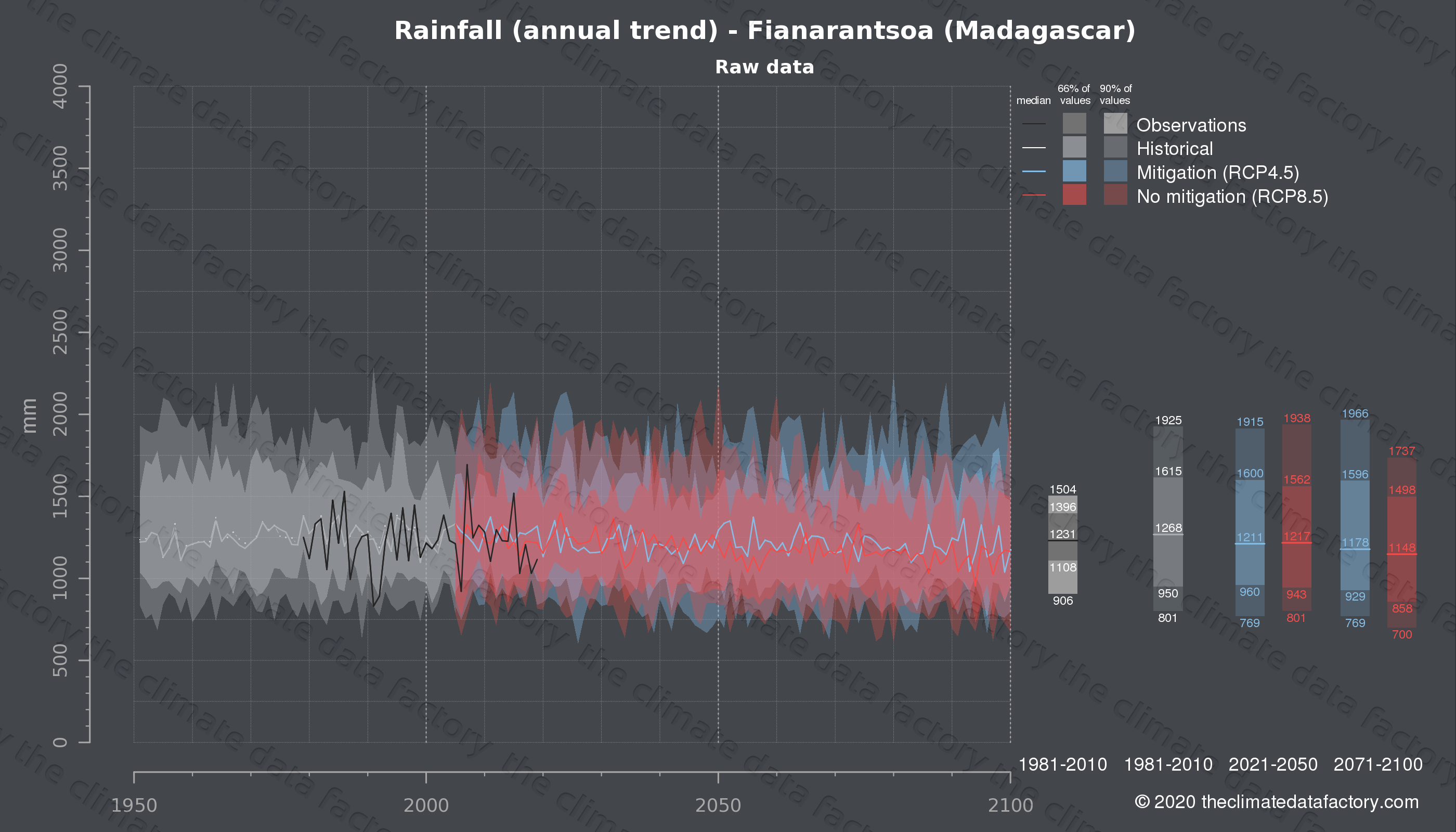 Graphic of projected rainfall for Fianarantsoa (Madagascar) under two climate change mitigation policy scenarios (RCP4.5, RCP8.5). Represented climate data are raw data from IPCC models. https://theclimatedatafactory.com