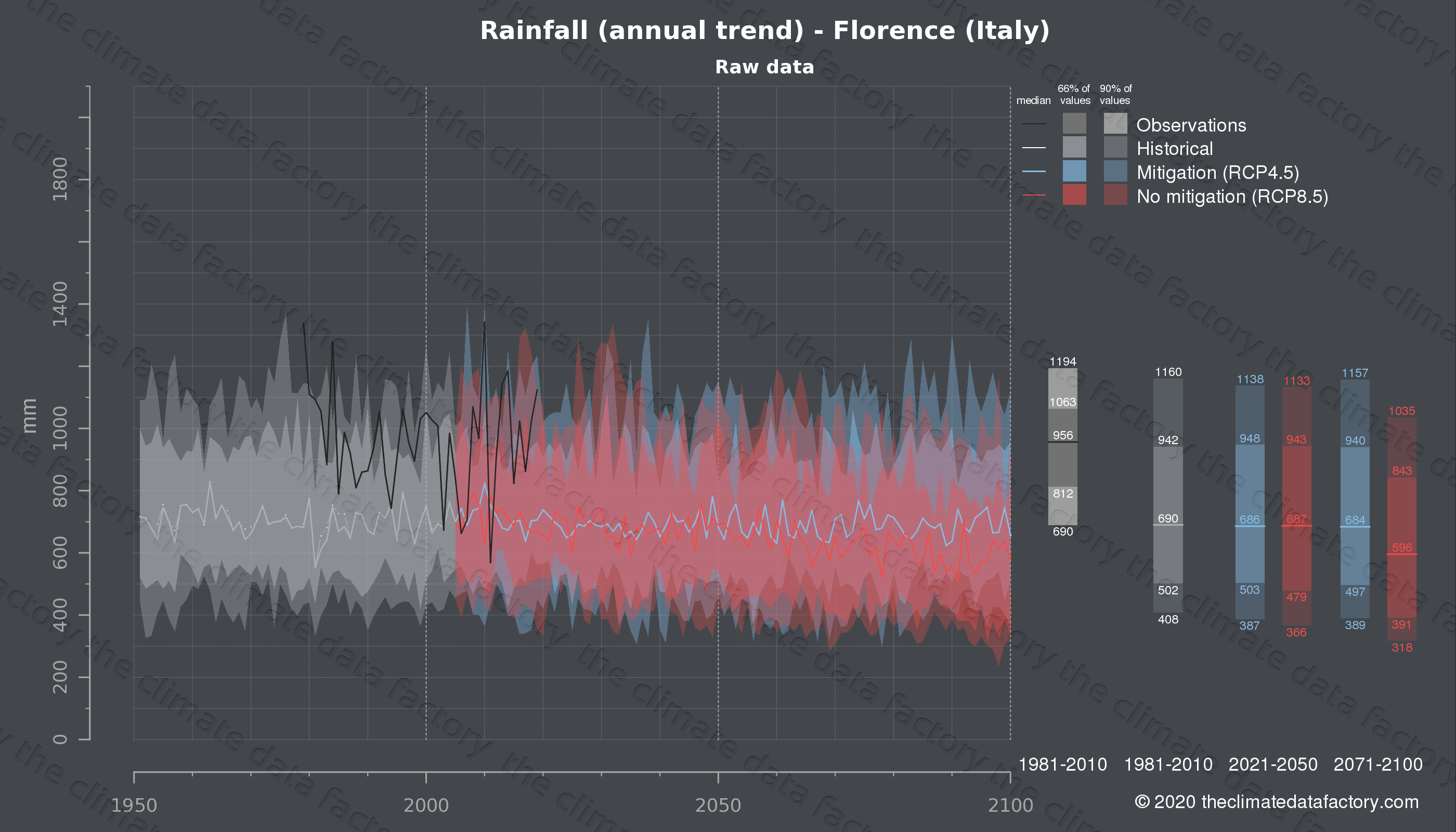 Graphic of projected rainfall for Florence (Italy) under two climate change mitigation policy scenarios (RCP4.5, RCP8.5). Represented climate data are raw data from IPCC models. https://theclimatedatafactory.com