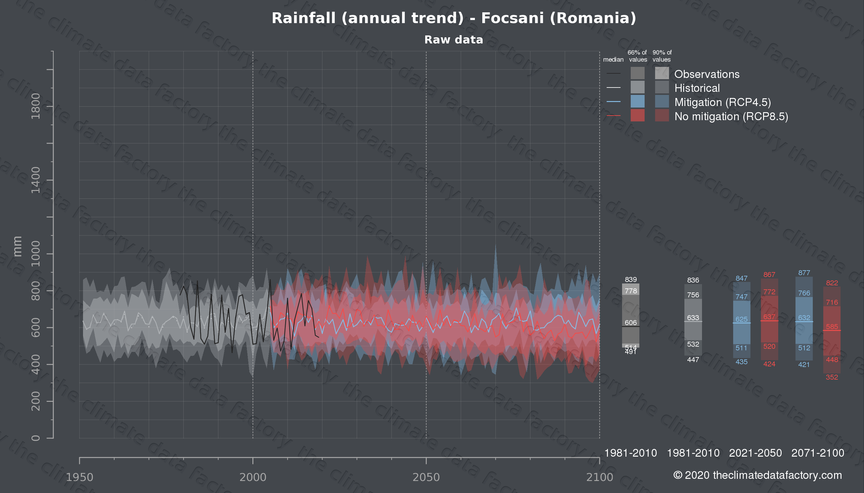 Graphic of projected rainfall for Focsani (Romania) under two climate change mitigation policy scenarios (RCP4.5, RCP8.5). Represented climate data are raw data from IPCC models. https://theclimatedatafactory.com