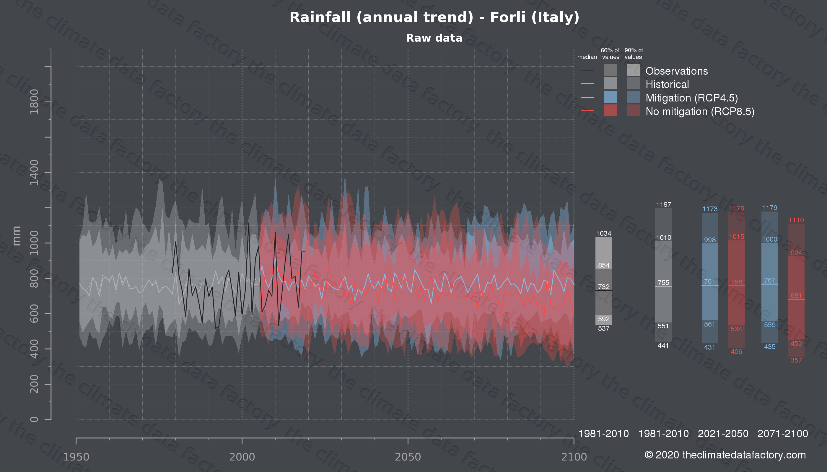Graphic of projected rainfall for Forli (Italy) under two climate change mitigation policy scenarios (RCP4.5, RCP8.5). Represented climate data are raw data from IPCC models. https://theclimatedatafactory.com