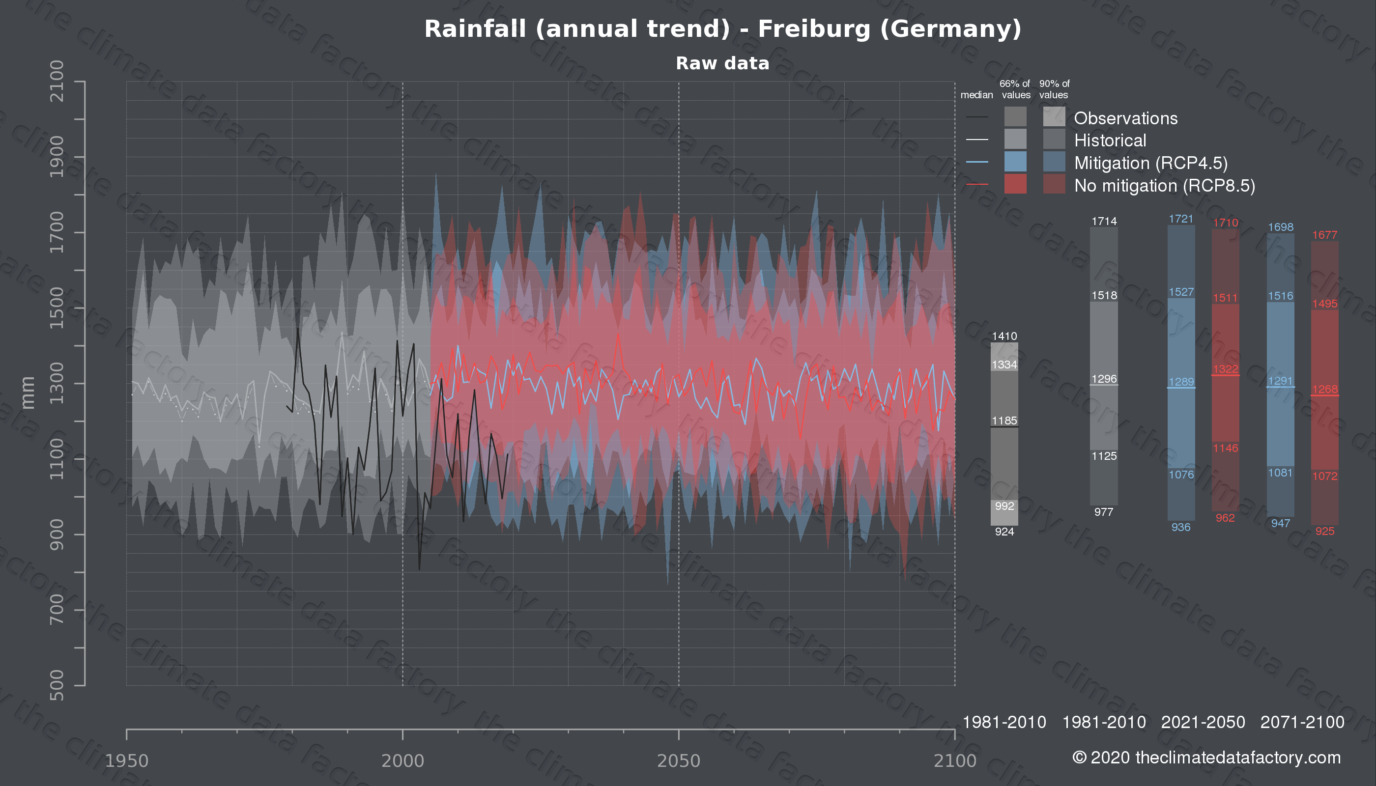 Graphic of projected rainfall for Freiburg (Germany) under two climate change mitigation policy scenarios (RCP4.5, RCP8.5). Represented climate data are raw data from IPCC models. https://theclimatedatafactory.com