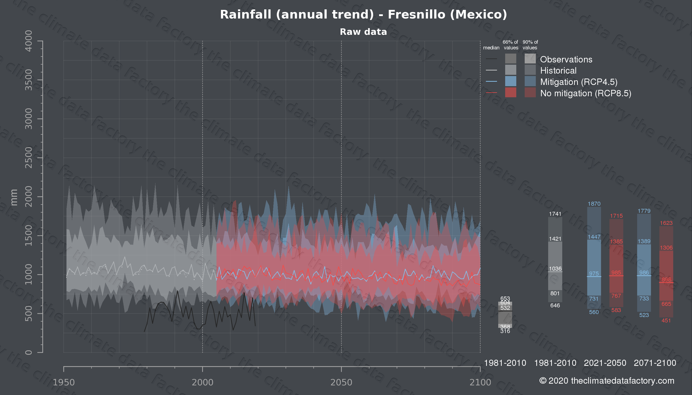 Graphic of projected rainfall for Fresnillo (Mexico) under two climate change mitigation policy scenarios (RCP4.5, RCP8.5). Represented climate data are raw data from IPCC models. https://theclimatedatafactory.com
