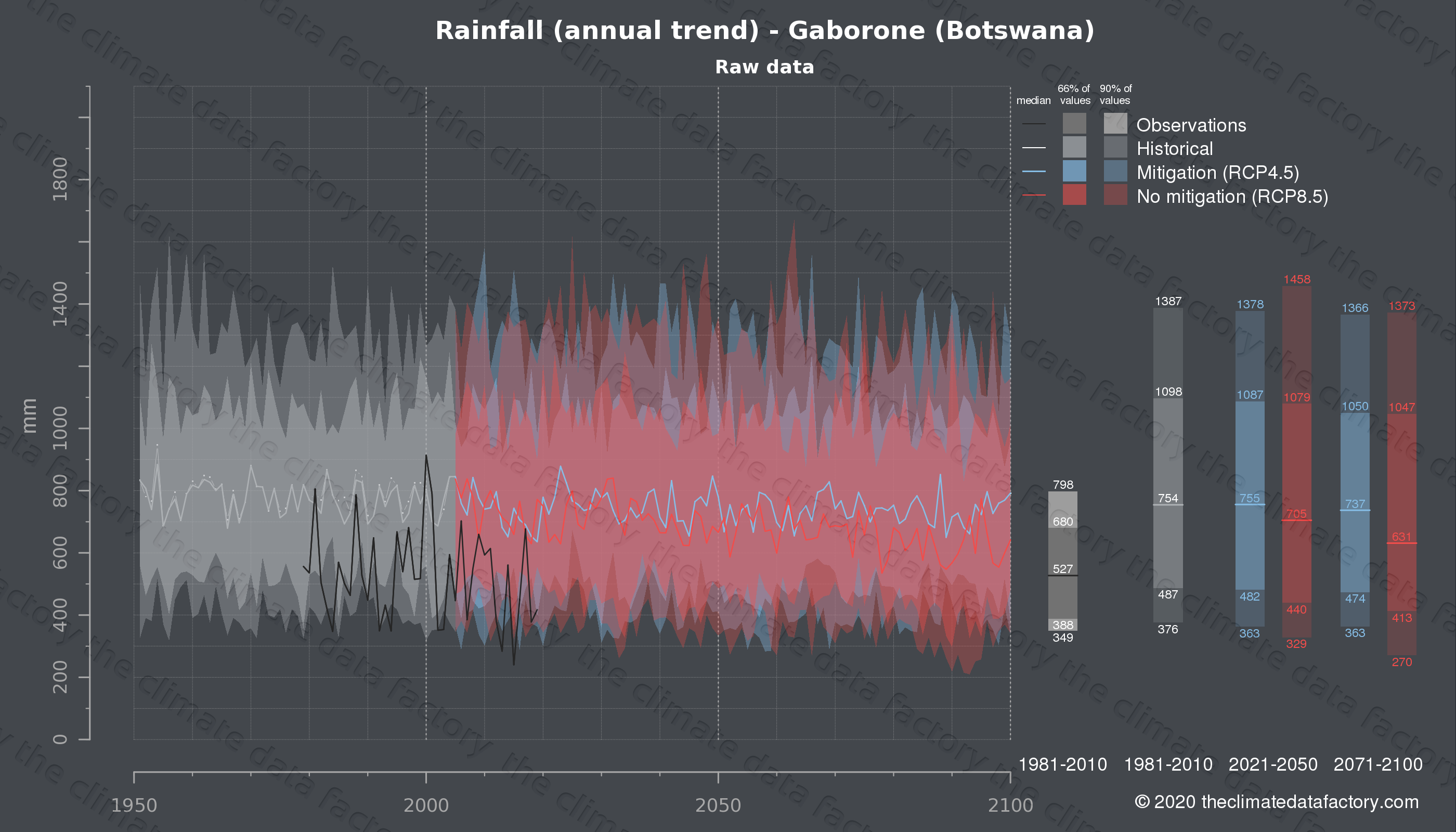 Graphic of projected rainfall for Gaborone (Botswana) under two climate change mitigation policy scenarios (RCP4.5, RCP8.5). Represented climate data are raw data from IPCC models. https://theclimatedatafactory.com