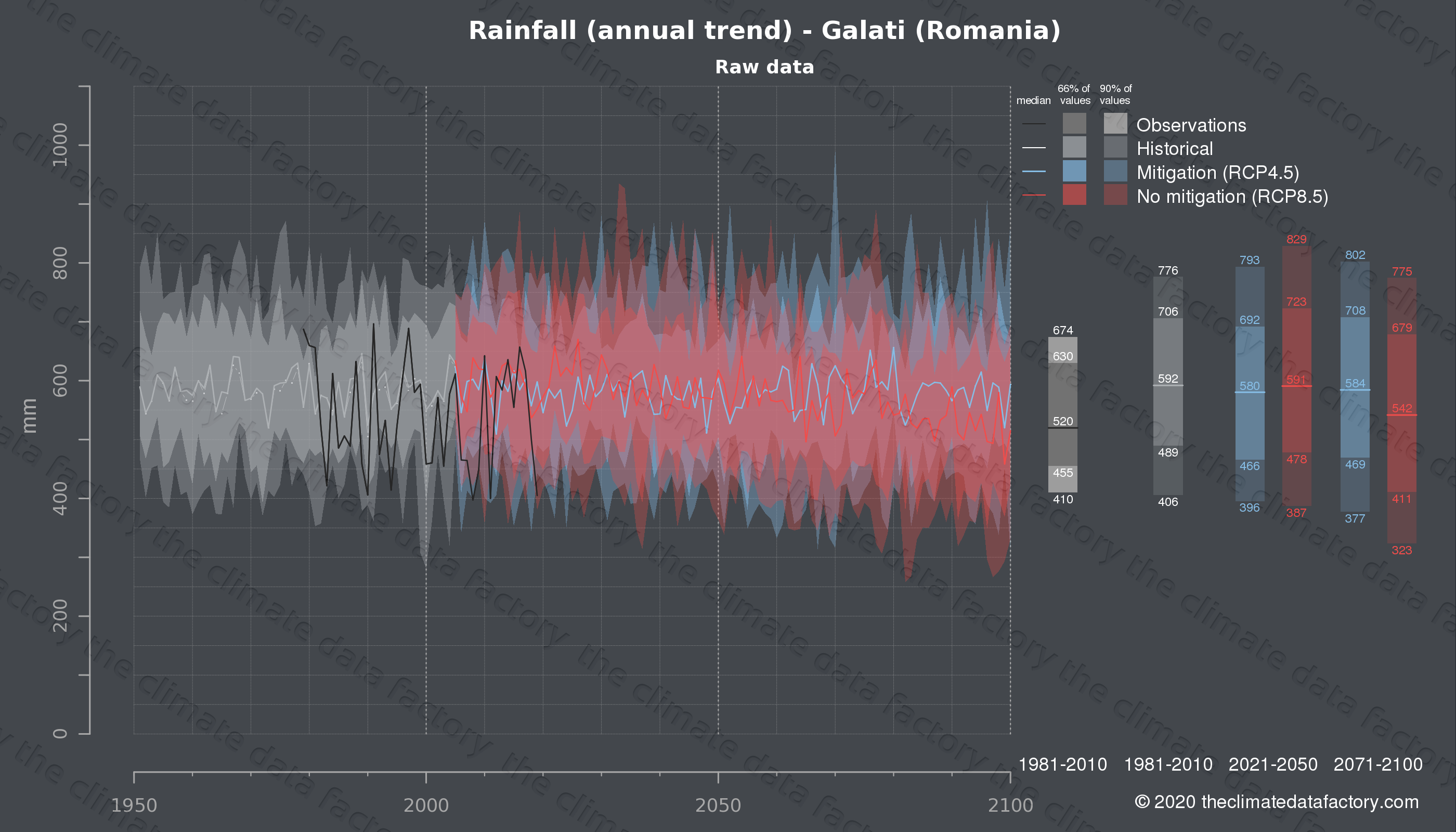 Graphic of projected rainfall for Galati (Romania) under two climate change mitigation policy scenarios (RCP4.5, RCP8.5). Represented climate data are raw data from IPCC models. https://theclimatedatafactory.com