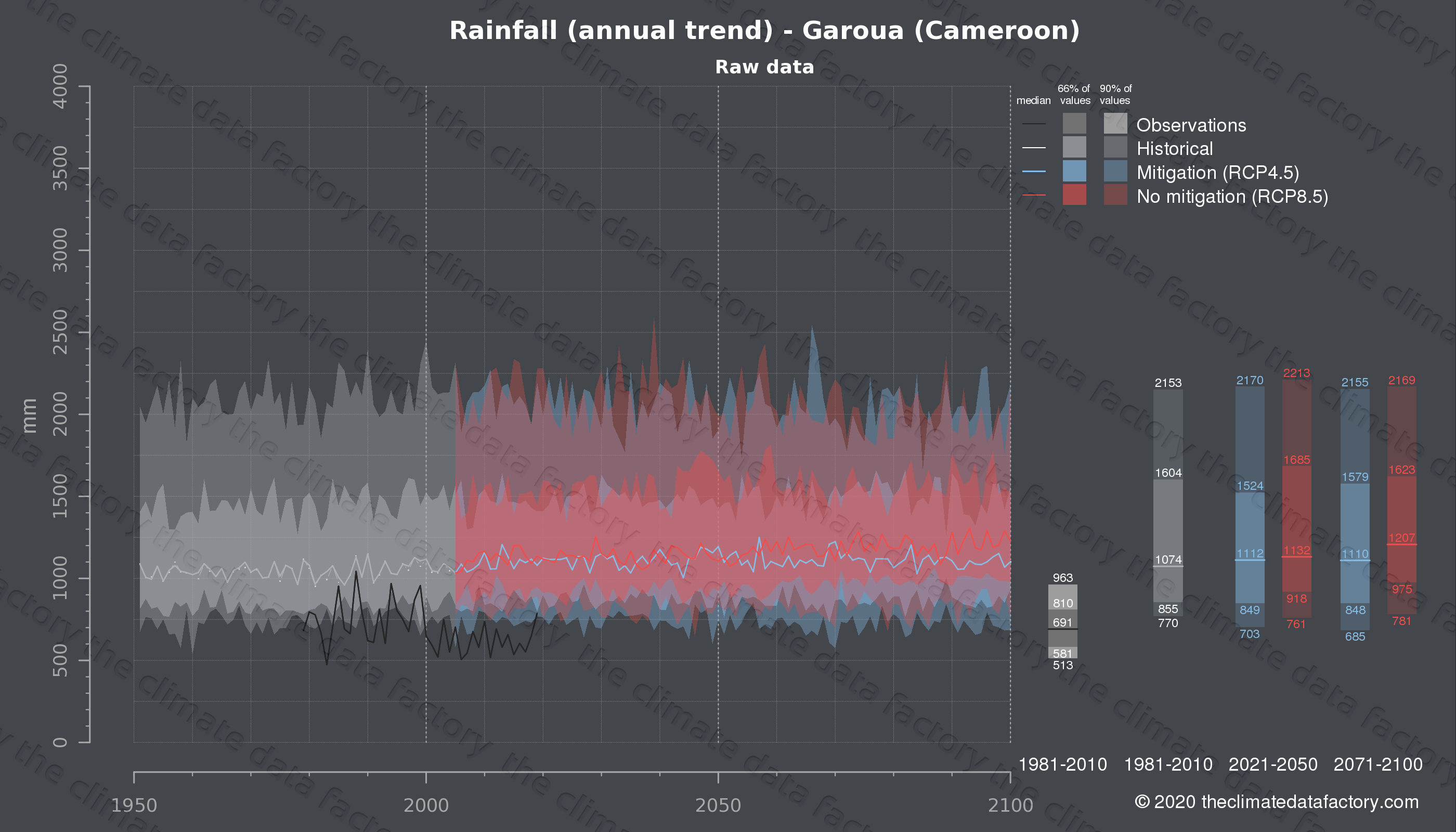 Graphic of projected rainfall for Garoua (Cameroon) under two climate change mitigation policy scenarios (RCP4.5, RCP8.5). Represented climate data are raw data from IPCC models. https://theclimatedatafactory.com