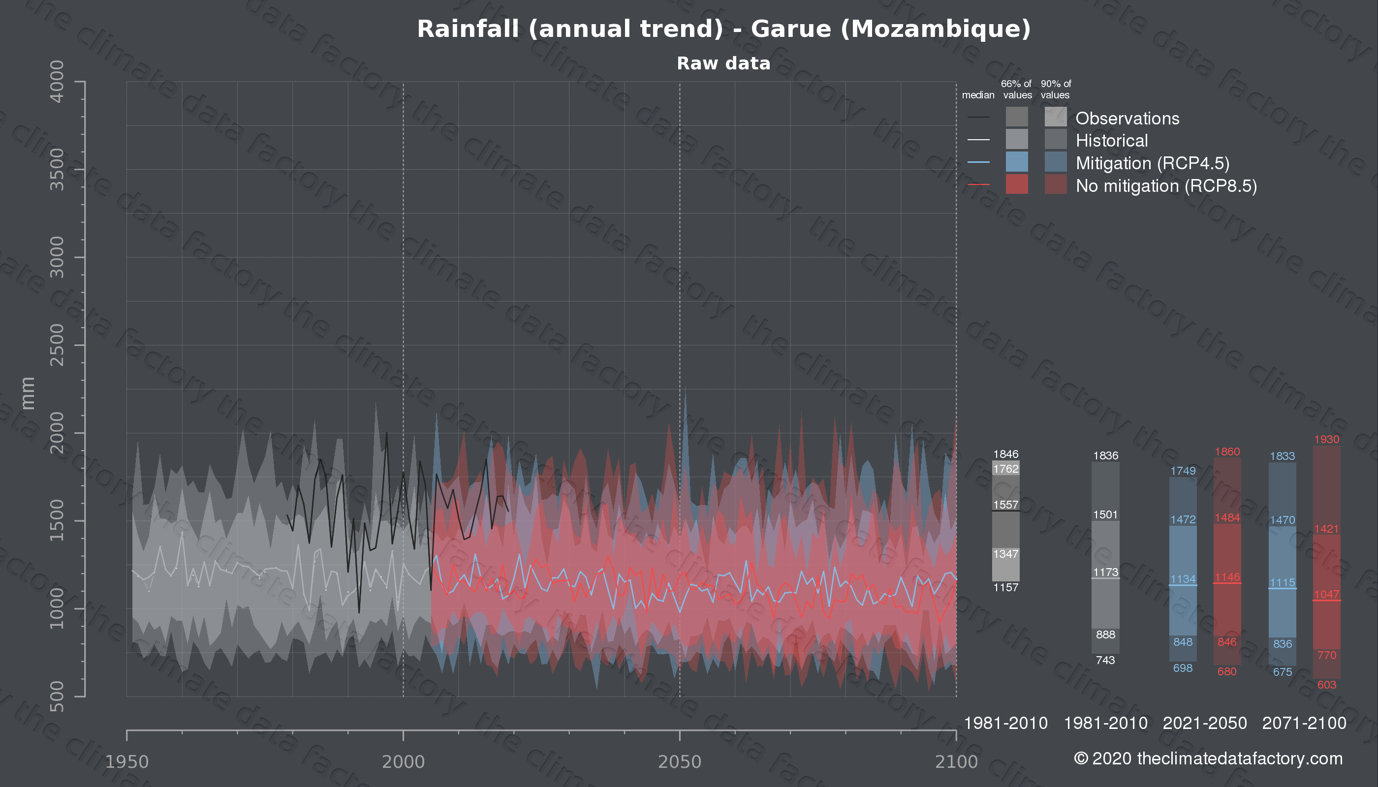 Graphic of projected rainfall for Garue (Mozambique) under two climate change mitigation policy scenarios (RCP4.5, RCP8.5). Represented climate data are raw data from IPCC models. https://theclimatedatafactory.com