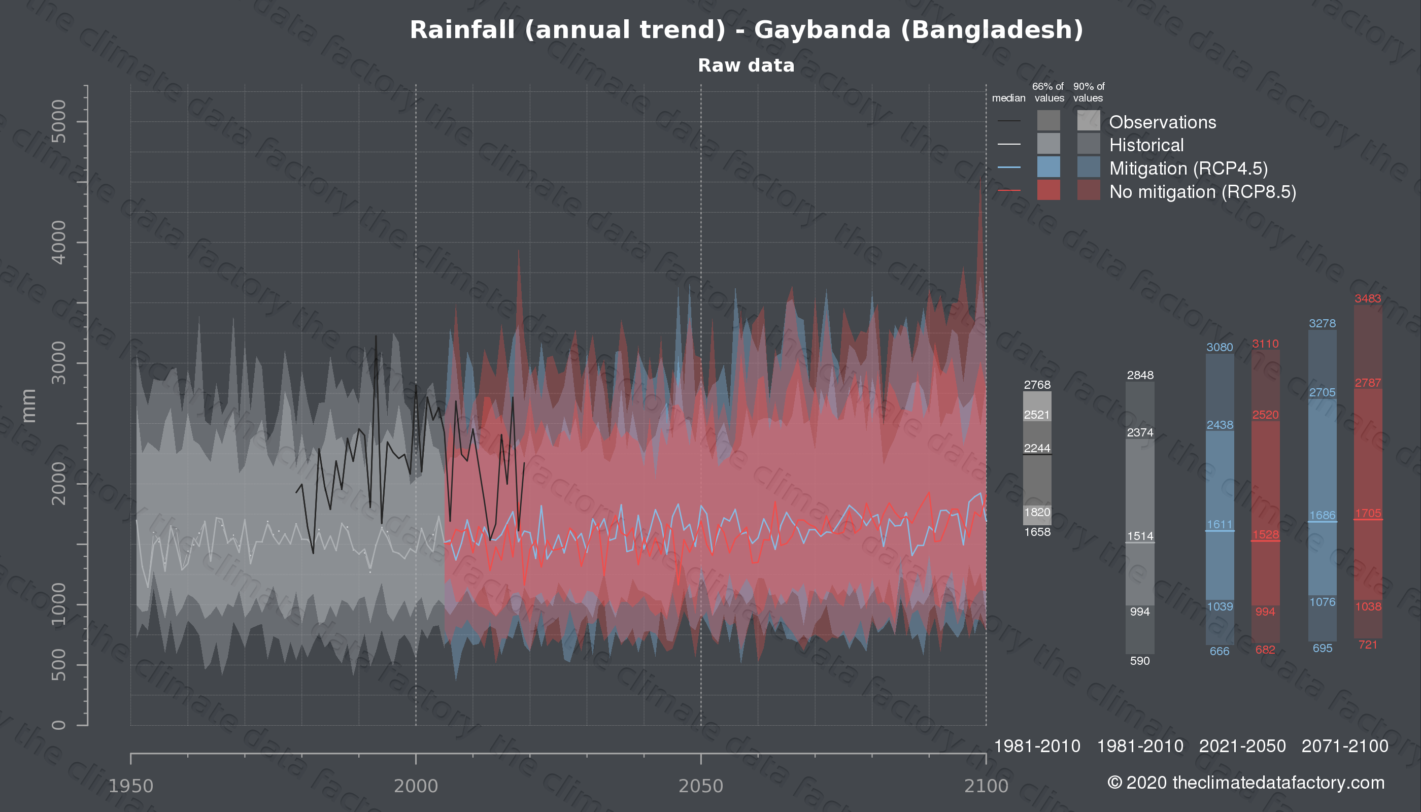 Graphic of projected rainfall for Gaybanda (Bangladesh) under two climate change mitigation policy scenarios (RCP4.5, RCP8.5). Represented climate data are raw data from IPCC models. https://theclimatedatafactory.com
