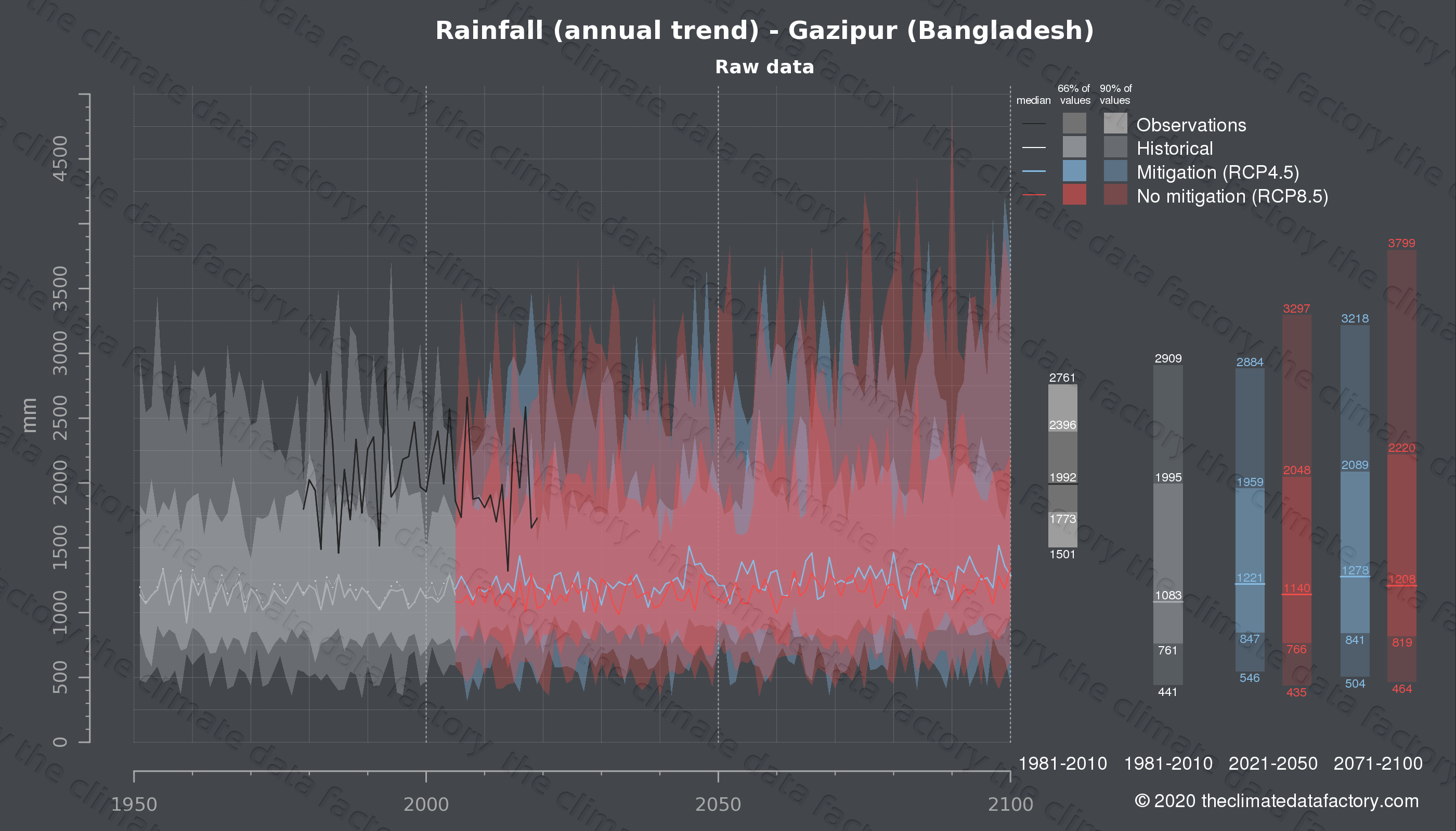 Graphic of projected rainfall for Gazipur (Bangladesh) under two climate change mitigation policy scenarios (RCP4.5, RCP8.5). Represented climate data are raw data from IPCC models. https://theclimatedatafactory.com