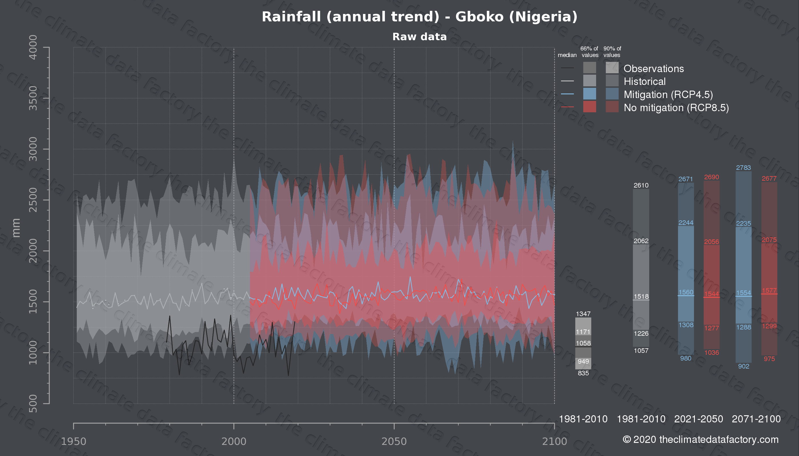Graphic of projected rainfall for Gboko (Nigeria) under two climate change mitigation policy scenarios (RCP4.5, RCP8.5). Represented climate data are raw data from IPCC models. https://theclimatedatafactory.com
