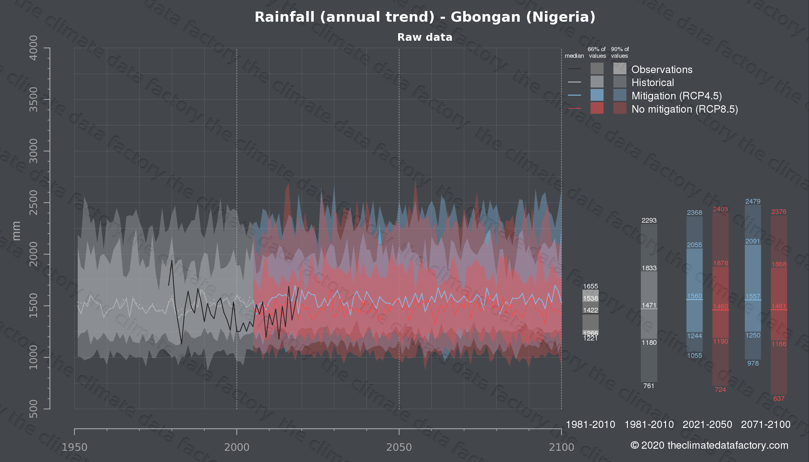 Graphic of projected rainfall for Gbongan (Nigeria) under two climate change mitigation policy scenarios (RCP4.5, RCP8.5). Represented climate data are raw data from IPCC models. https://theclimatedatafactory.com