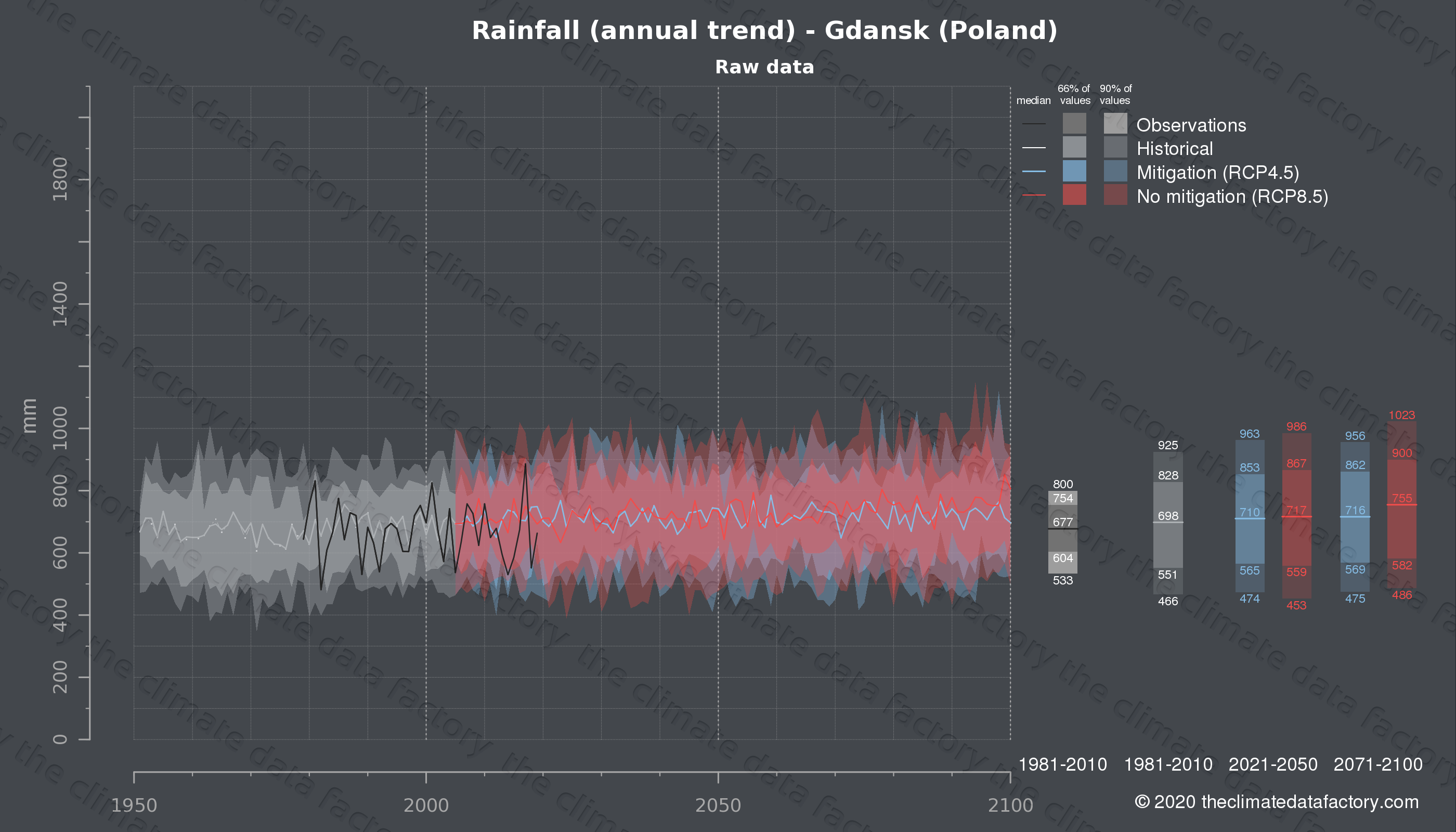 Graphic of projected rainfall for Gdansk (Poland) under two climate change mitigation policy scenarios (RCP4.5, RCP8.5). Represented climate data are raw data from IPCC models. https://theclimatedatafactory.com