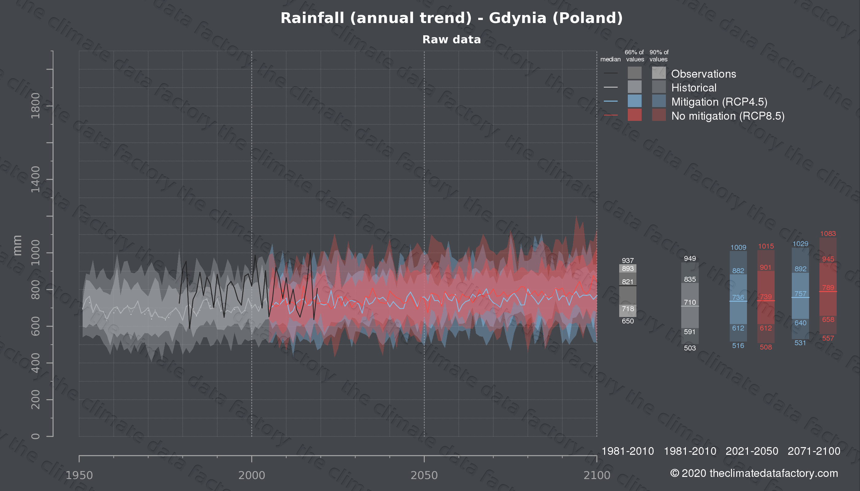 Graphic of projected rainfall for Gdynia (Poland) under two climate change mitigation policy scenarios (RCP4.5, RCP8.5). Represented climate data are raw data from IPCC models. https://theclimatedatafactory.com