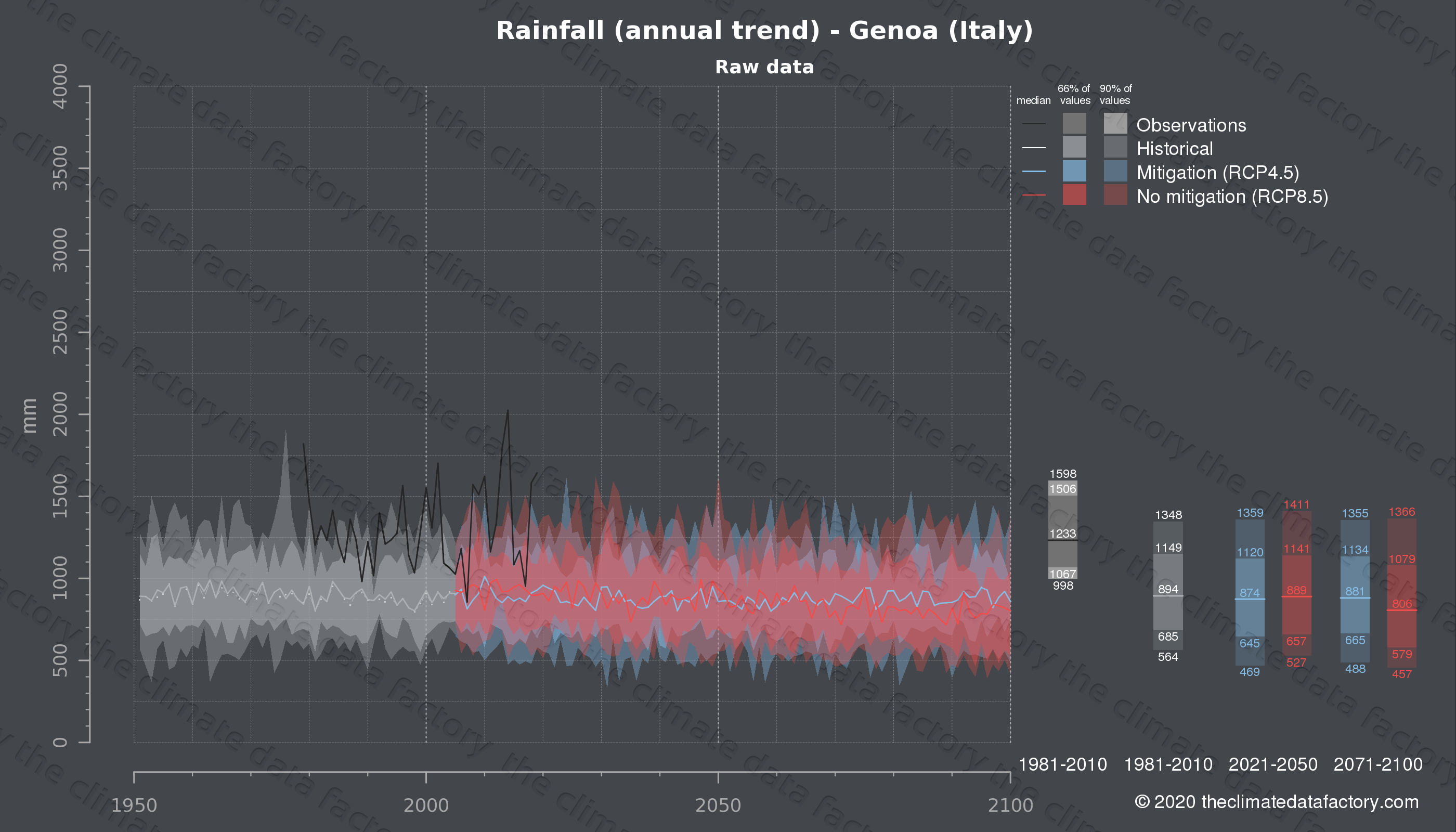 Graphic of projected rainfall for Genoa (Italy) under two climate change mitigation policy scenarios (RCP4.5, RCP8.5). Represented climate data are raw data from IPCC models. https://theclimatedatafactory.com