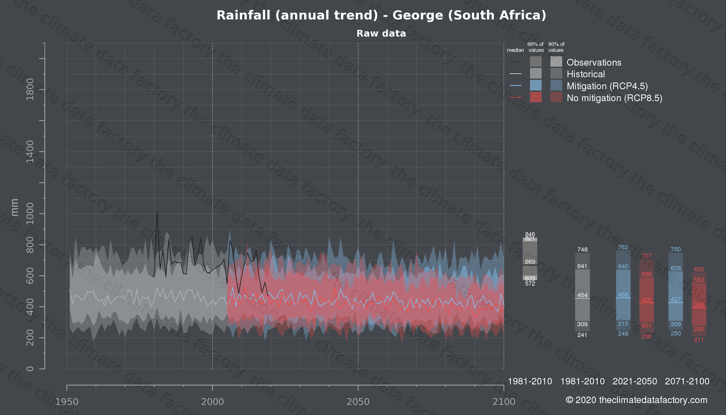 Graphic of projected rainfall for George (South Africa) under two climate change mitigation policy scenarios (RCP4.5, RCP8.5). Represented climate data are raw data from IPCC models. https://theclimatedatafactory.com