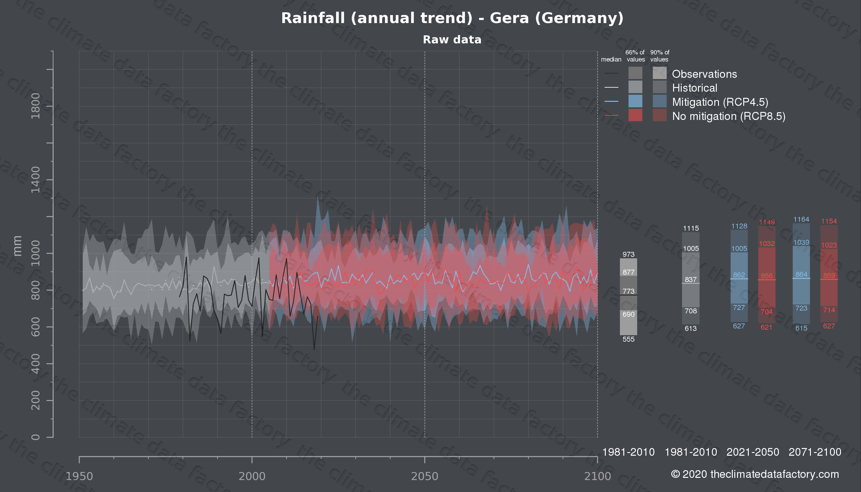 Graphic of projected rainfall for Gera (Germany) under two climate change mitigation policy scenarios (RCP4.5, RCP8.5). Represented climate data are raw data from IPCC models. https://theclimatedatafactory.com