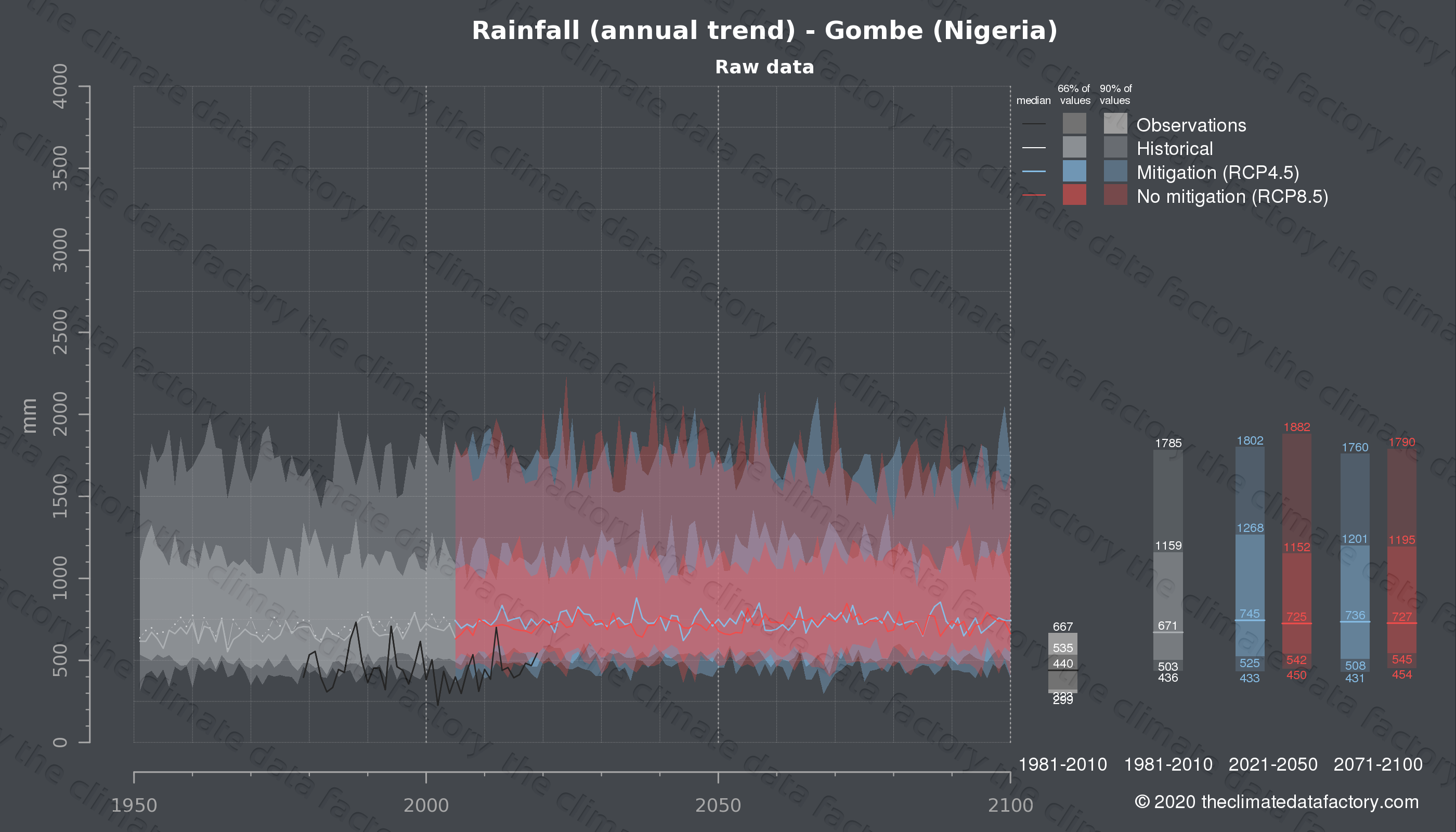 Graphic of projected rainfall for Gombe (Nigeria) under two climate change mitigation policy scenarios (RCP4.5, RCP8.5). Represented climate data are raw data from IPCC models. https://theclimatedatafactory.com