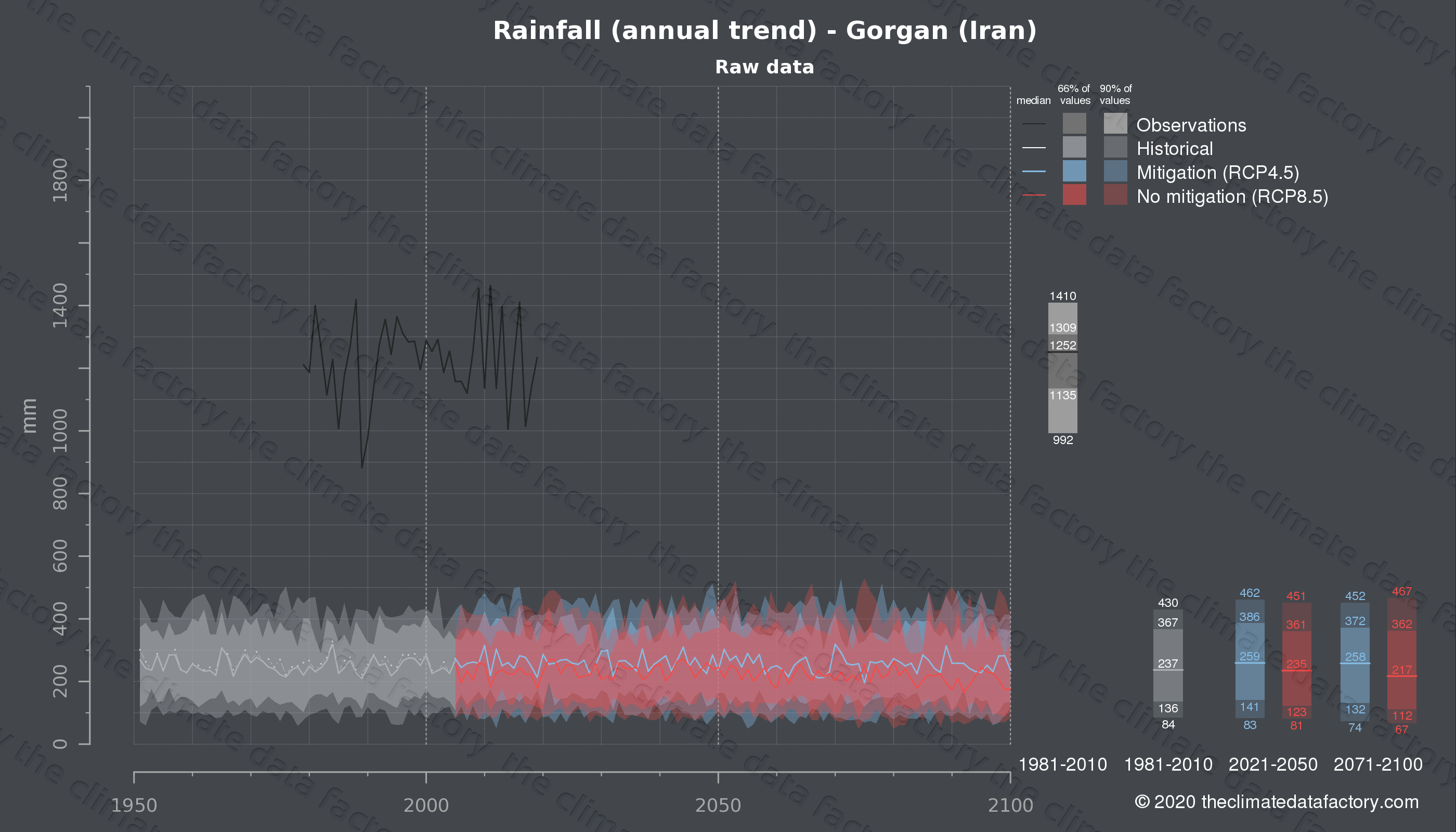 Graphic of projected rainfall for Gorgan (Iran) under two climate change mitigation policy scenarios (RCP4.5, RCP8.5). Represented climate data are raw data from IPCC models. https://theclimatedatafactory.com