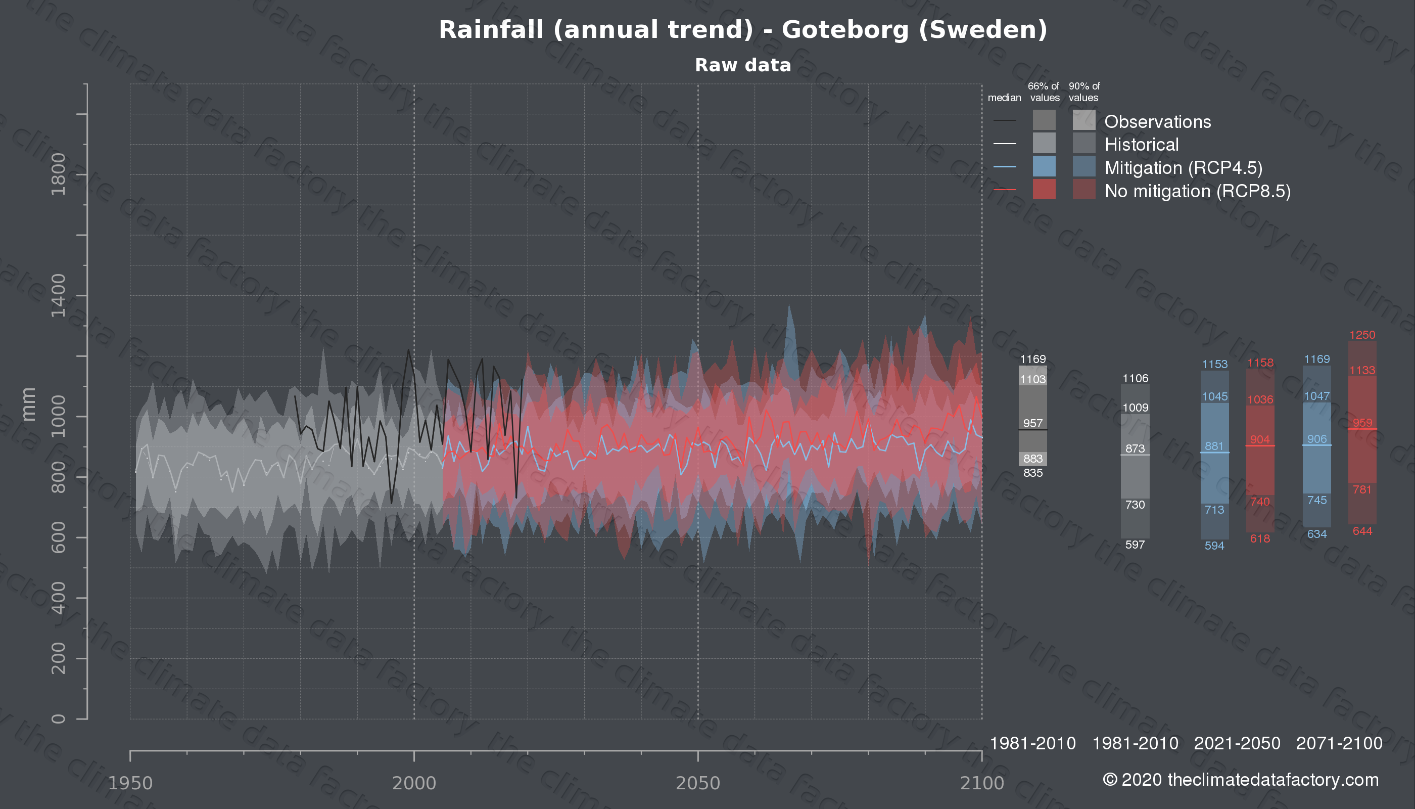 Graphic of projected rainfall for Goteborg (Sweden) under two climate change mitigation policy scenarios (RCP4.5, RCP8.5). Represented climate data are raw data from IPCC models. https://theclimatedatafactory.com