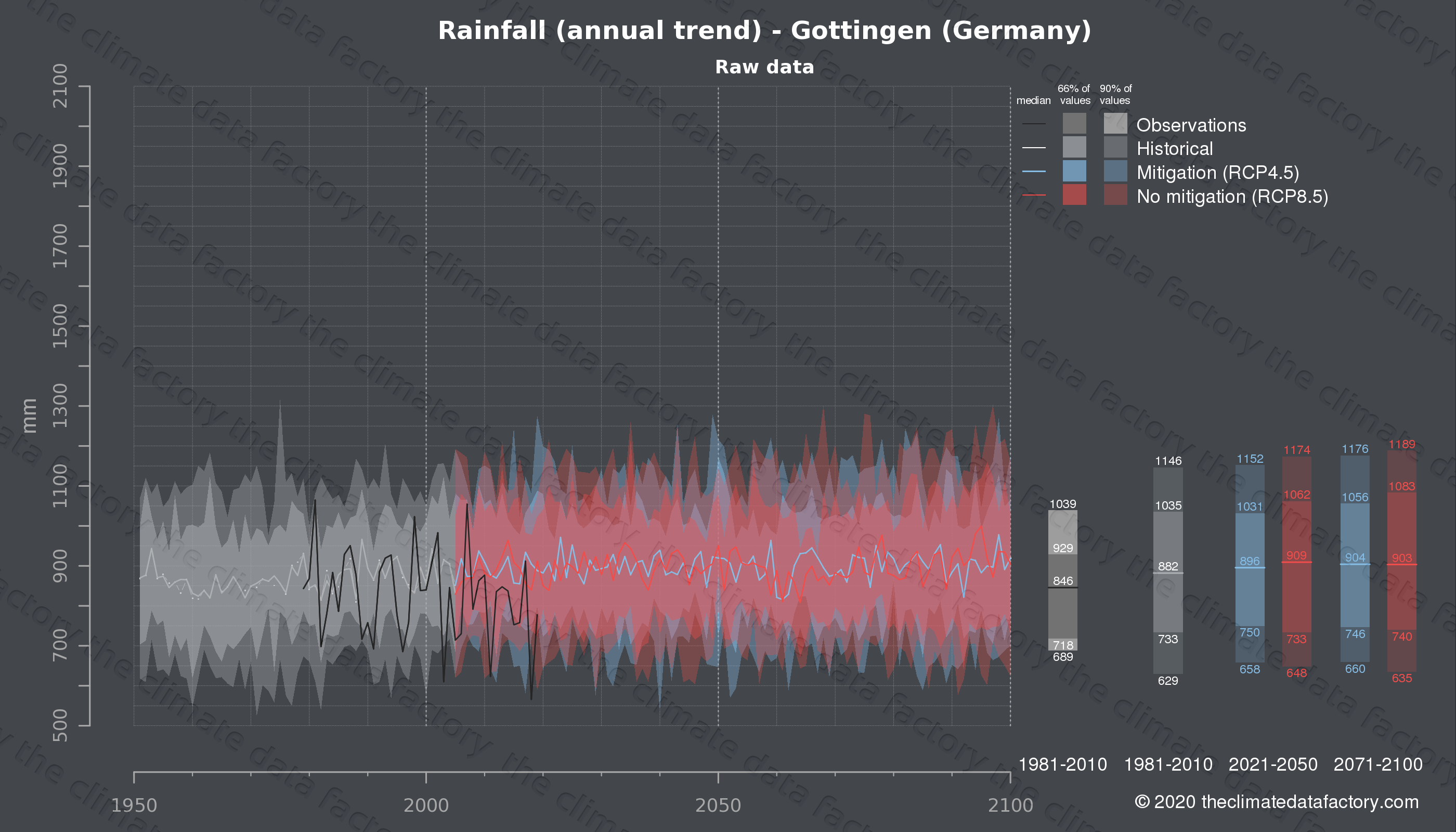 Graphic of projected rainfall for Gottingen (Germany) under two climate change mitigation policy scenarios (RCP4.5, RCP8.5). Represented climate data are raw data from IPCC models. https://theclimatedatafactory.com