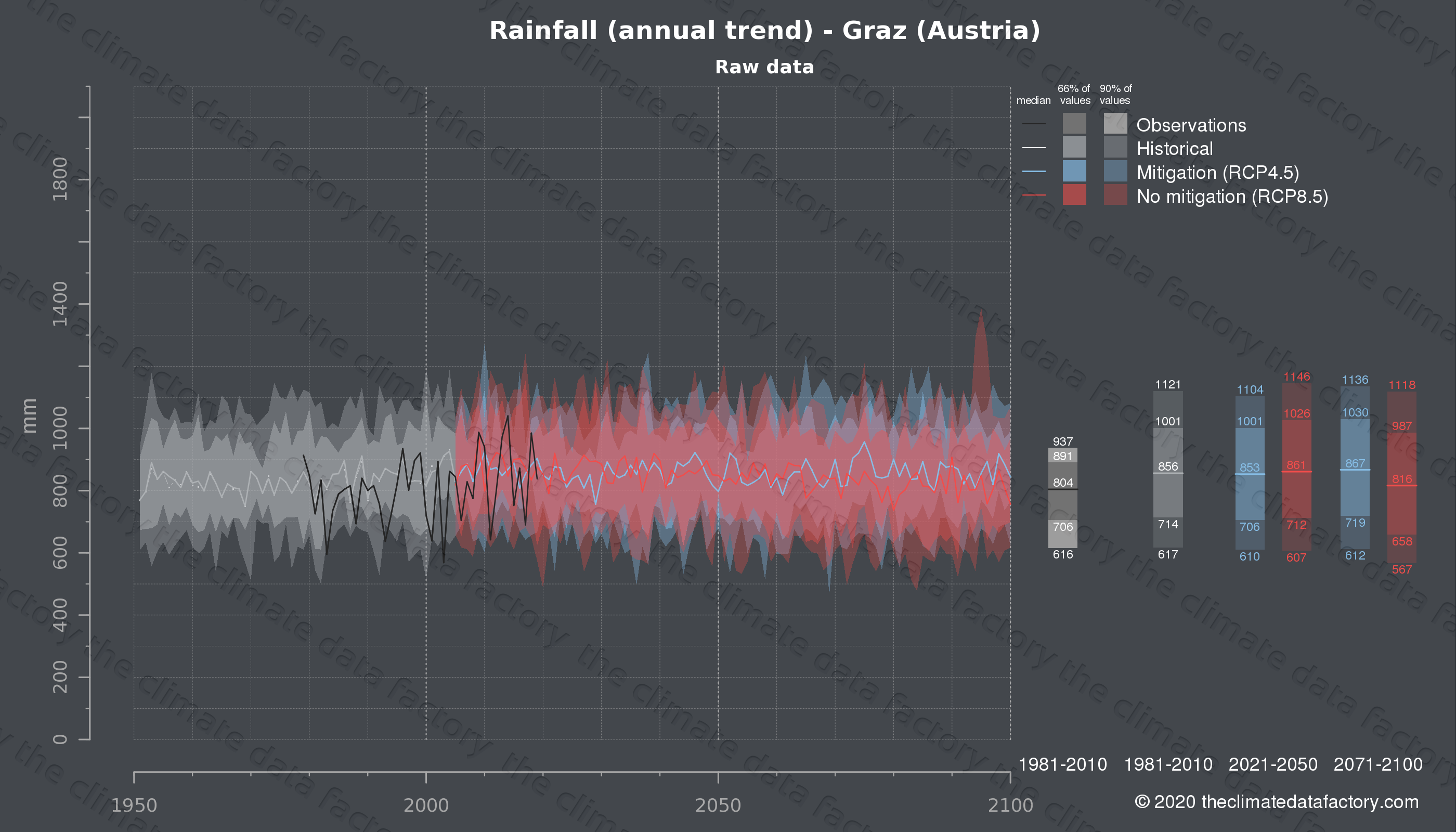 Graphic of projected rainfall for Graz (Austria) under two climate change mitigation policy scenarios (RCP4.5, RCP8.5). Represented climate data are raw data from IPCC models. https://theclimatedatafactory.com