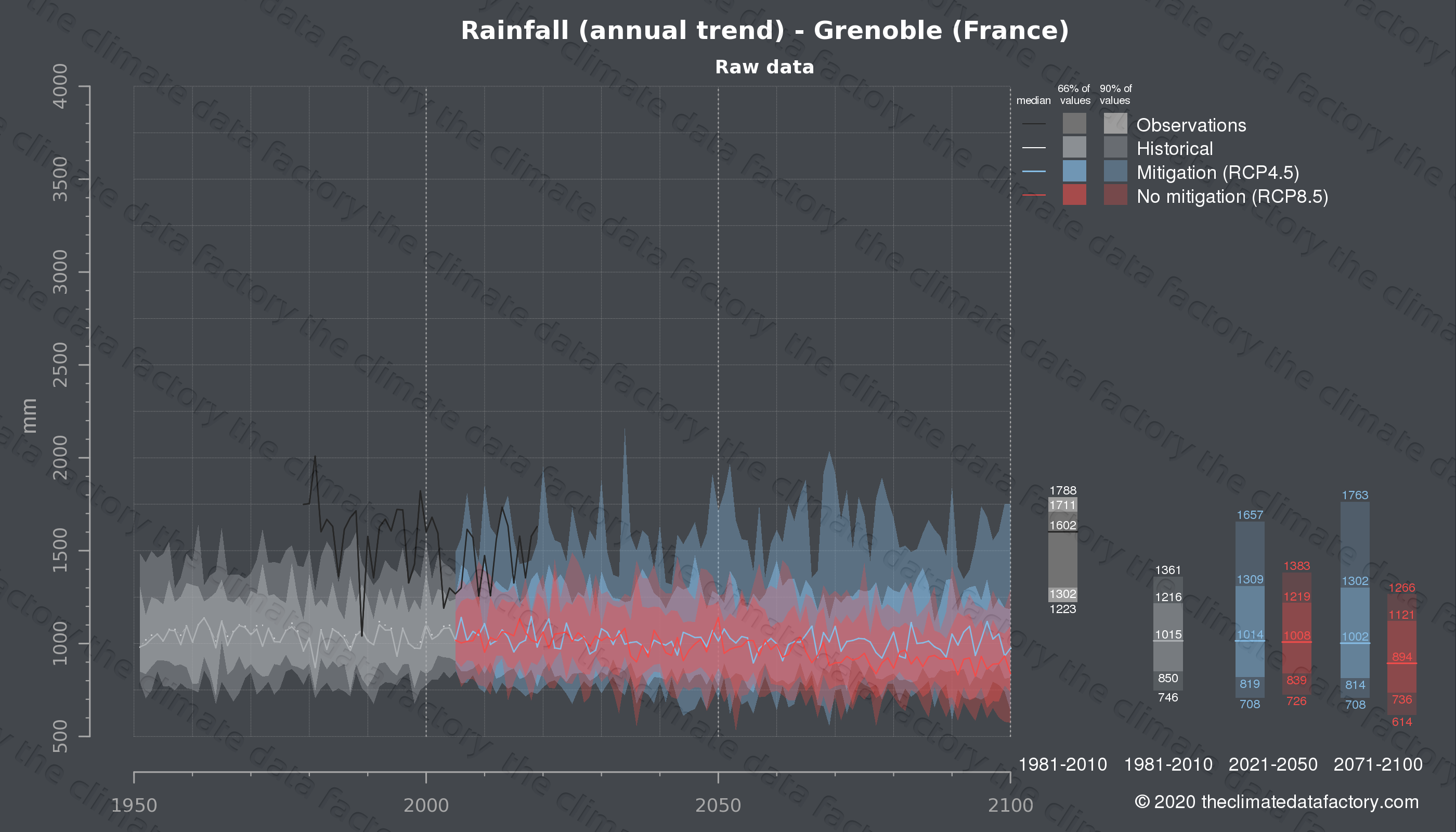 Graphic of projected rainfall for Grenoble (France) under two climate change mitigation policy scenarios (RCP4.5, RCP8.5). Represented climate data are raw data from IPCC models. https://theclimatedatafactory.com