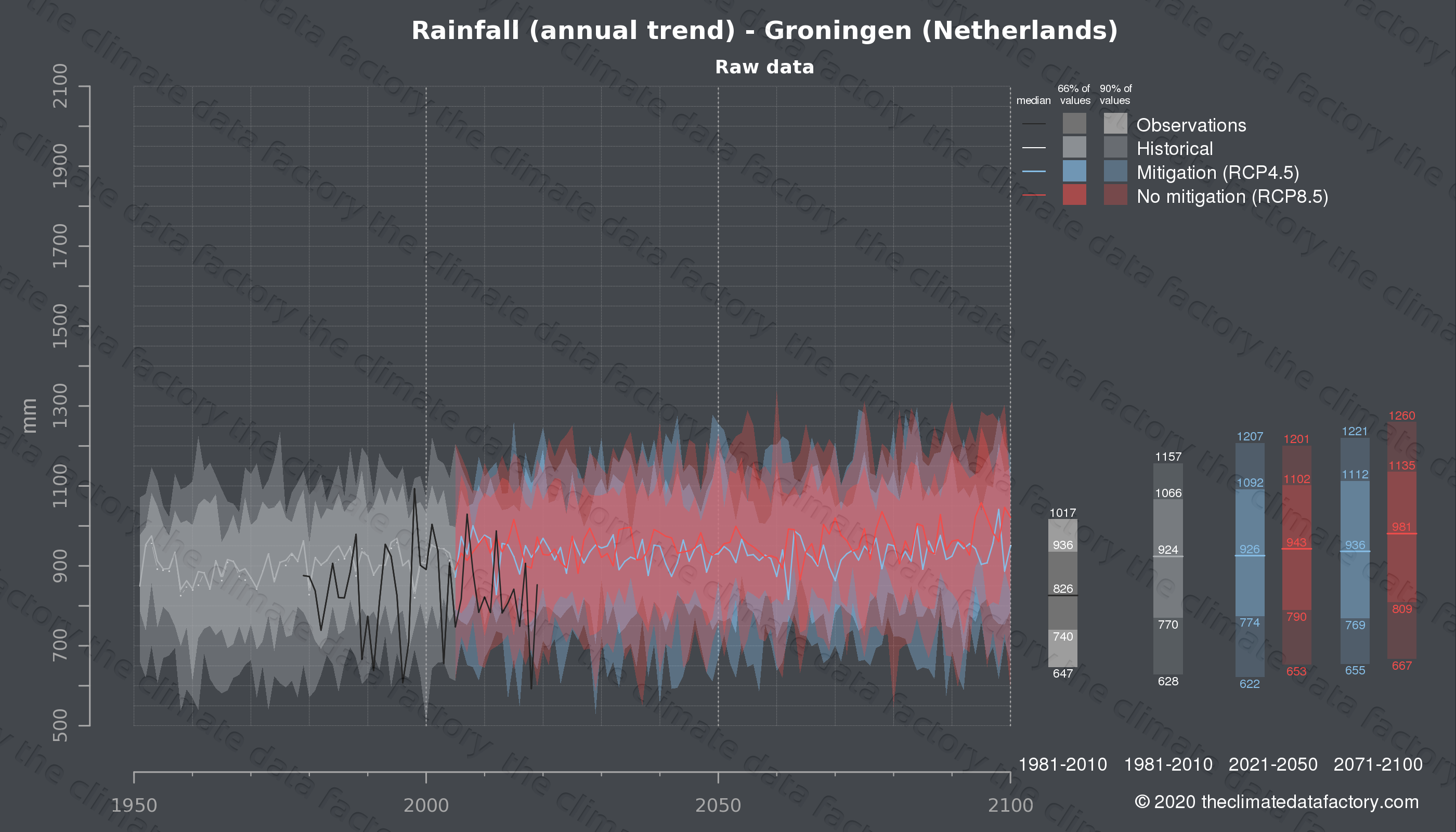 Graphic of projected rainfall for Groningen (Netherlands) under two climate change mitigation policy scenarios (RCP4.5, RCP8.5). Represented climate data are raw data from IPCC models. https://theclimatedatafactory.com