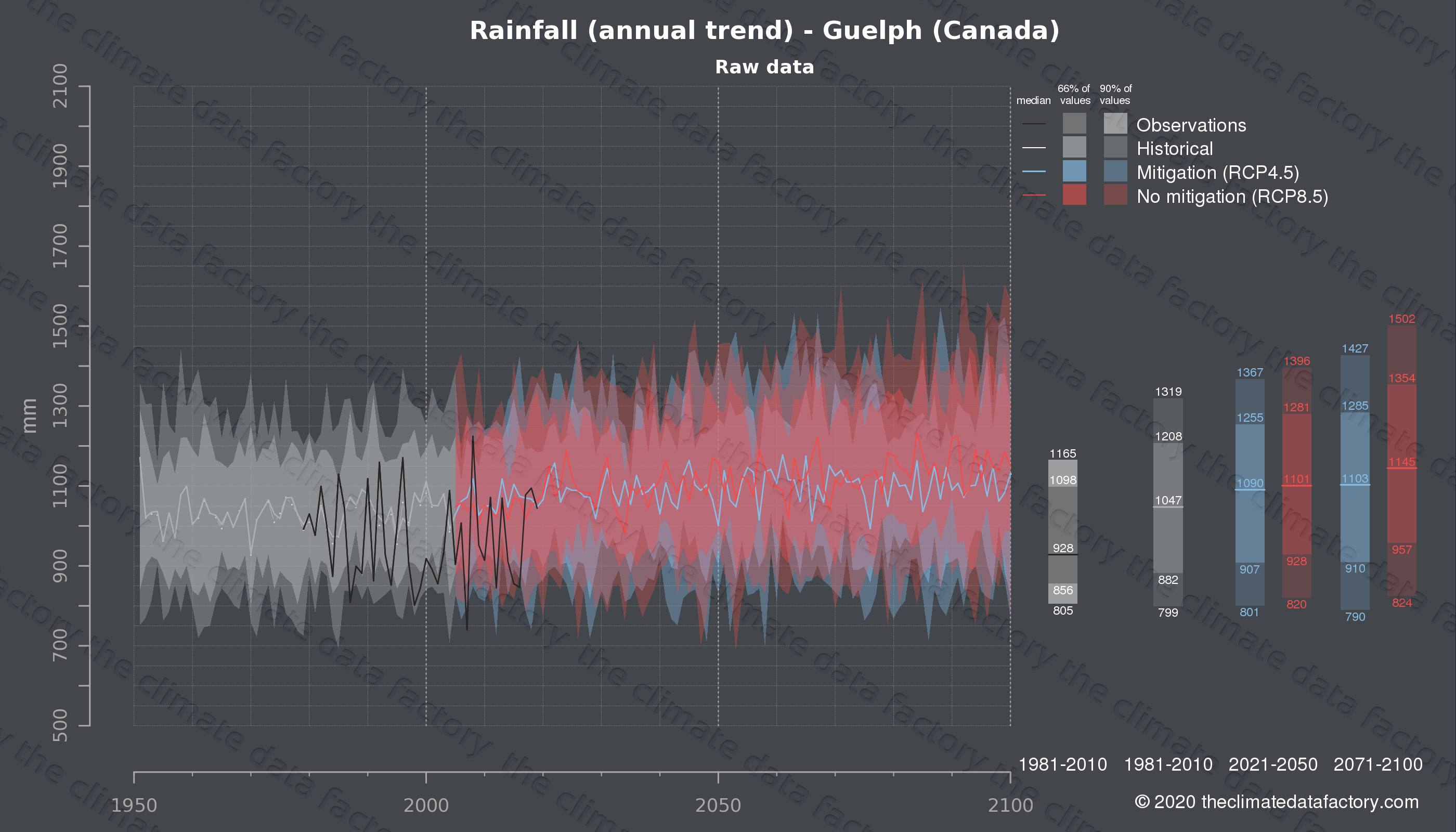 Graphic of projected rainfall for Guelph (Canada) under two climate change mitigation policy scenarios (RCP4.5, RCP8.5). Represented climate data are raw data from IPCC models. https://theclimatedatafactory.com