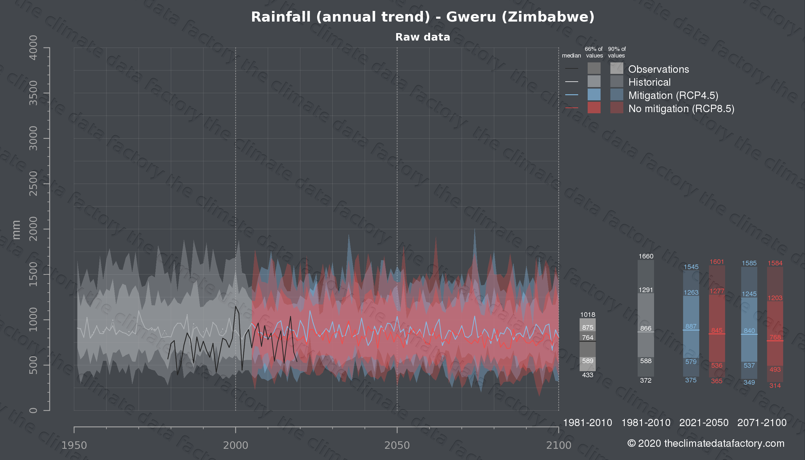 Graphic of projected rainfall for Gweru (Zimbabwe) under two climate change mitigation policy scenarios (RCP4.5, RCP8.5). Represented climate data are raw data from IPCC models. https://theclimatedatafactory.com