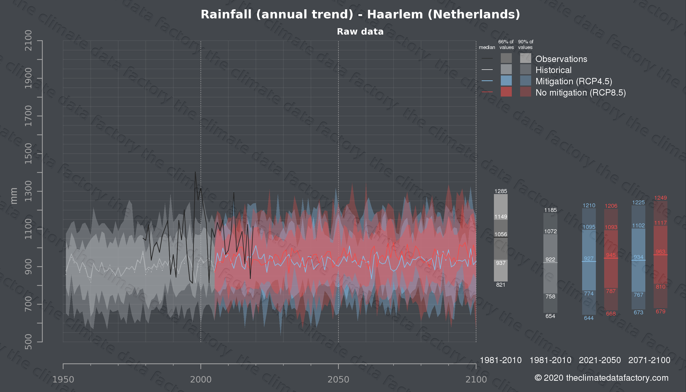 Graphic of projected rainfall for Haarlem (Netherlands) under two climate change mitigation policy scenarios (RCP4.5, RCP8.5). Represented climate data are raw data from IPCC models. https://theclimatedatafactory.com