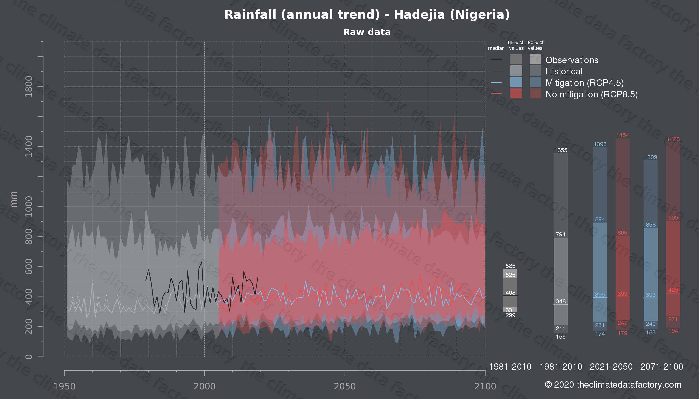 Graphic of projected rainfall for Hadejia (Nigeria) under two climate change mitigation policy scenarios (RCP4.5, RCP8.5). Represented climate data are raw data from IPCC models. https://theclimatedatafactory.com