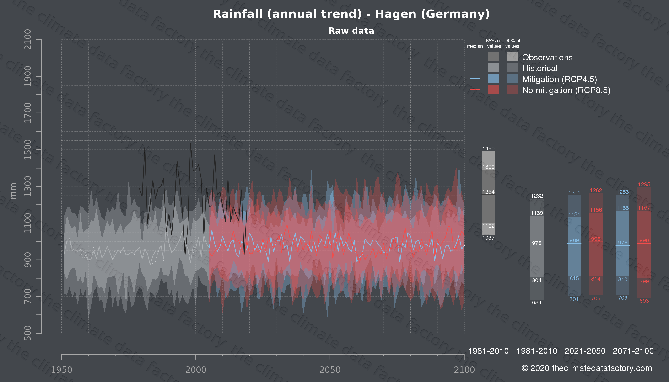 Graphic of projected rainfall for Hagen (Germany) under two climate change mitigation policy scenarios (RCP4.5, RCP8.5). Represented climate data are raw data from IPCC models. https://theclimatedatafactory.com