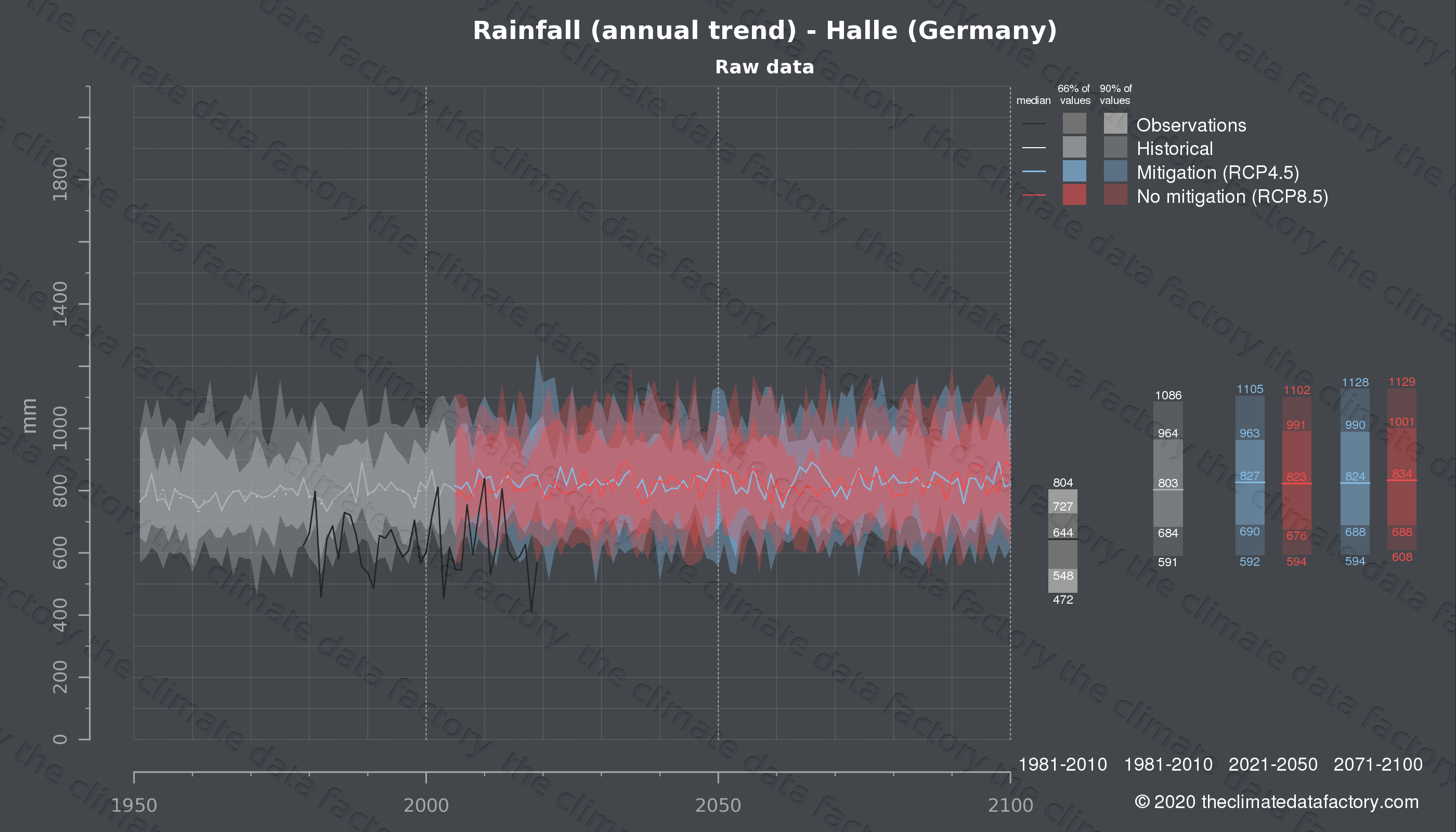 Graphic of projected rainfall for Halle (Germany) under two climate change mitigation policy scenarios (RCP4.5, RCP8.5). Represented climate data are raw data from IPCC models. https://theclimatedatafactory.com