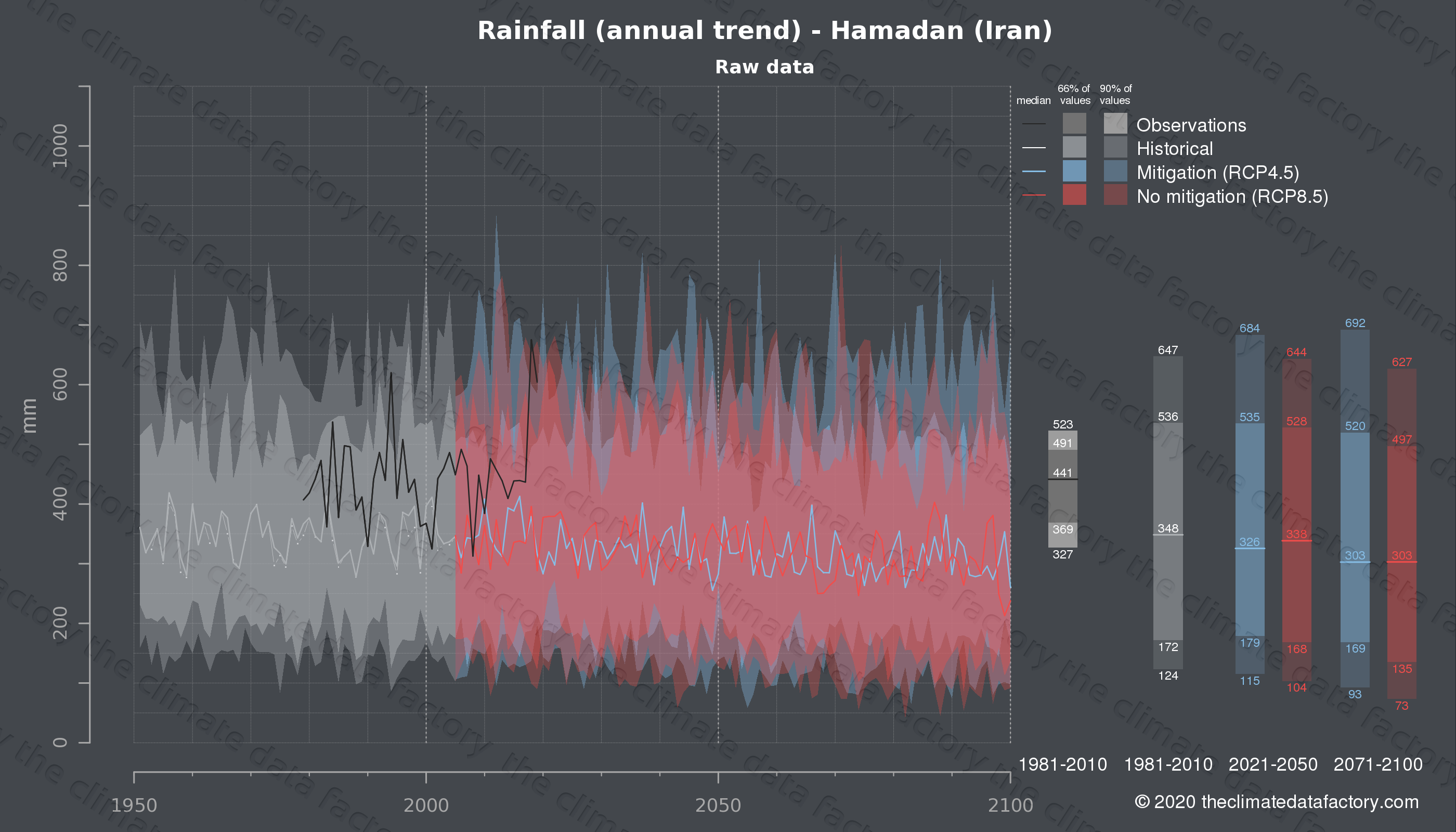 Graphic of projected rainfall for Hamadan (Iran) under two climate change mitigation policy scenarios (RCP4.5, RCP8.5). Represented climate data are raw data from IPCC models. https://theclimatedatafactory.com