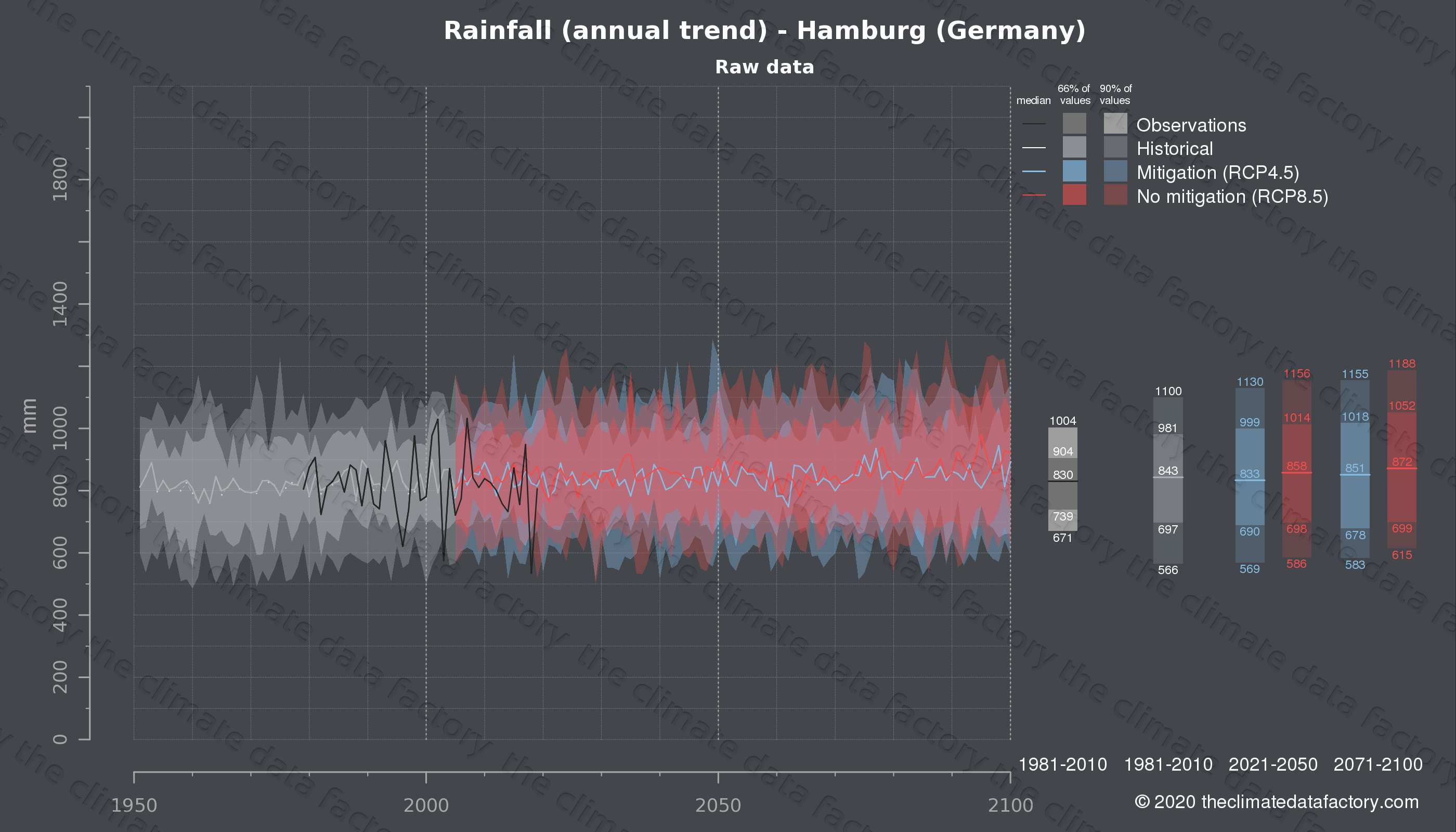 Graphic of projected rainfall for Hamburg (Germany) under two climate change mitigation policy scenarios (RCP4.5, RCP8.5). Represented climate data are raw data from IPCC models. https://theclimatedatafactory.com