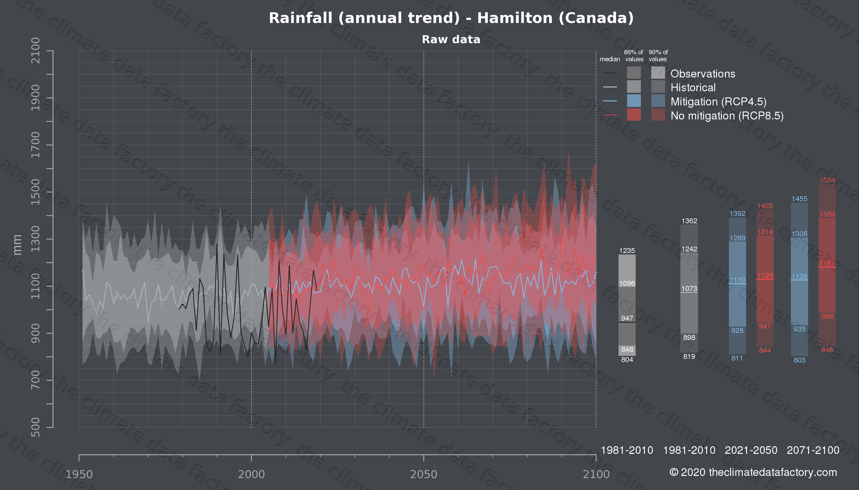 Graphic of projected rainfall for Hamilton (Canada) under two climate change mitigation policy scenarios (RCP4.5, RCP8.5). Represented climate data are raw data from IPCC models. https://theclimatedatafactory.com