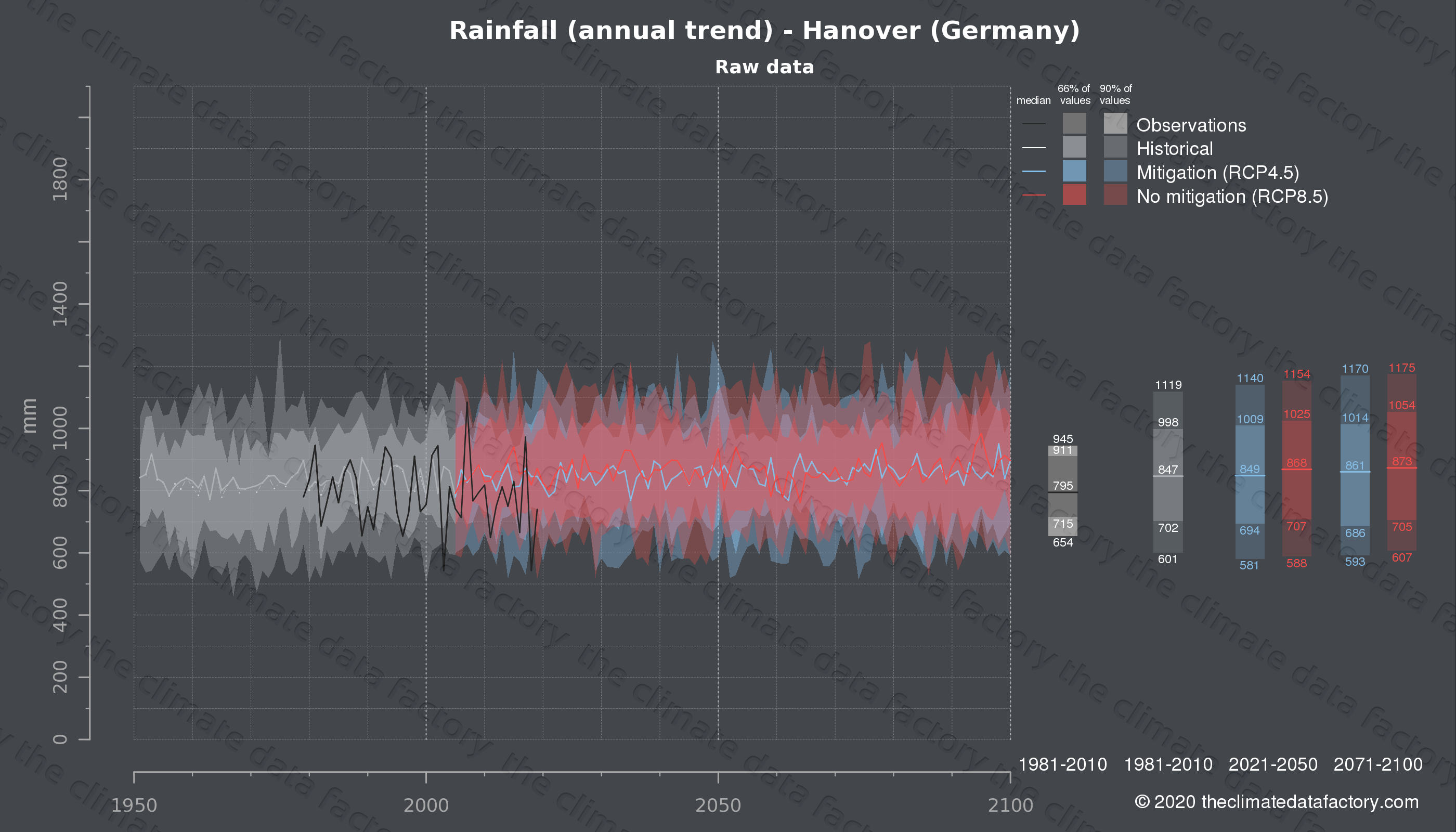 Graphic of projected rainfall for Hanover (Germany) under two climate change mitigation policy scenarios (RCP4.5, RCP8.5). Represented climate data are raw data from IPCC models. https://theclimatedatafactory.com
