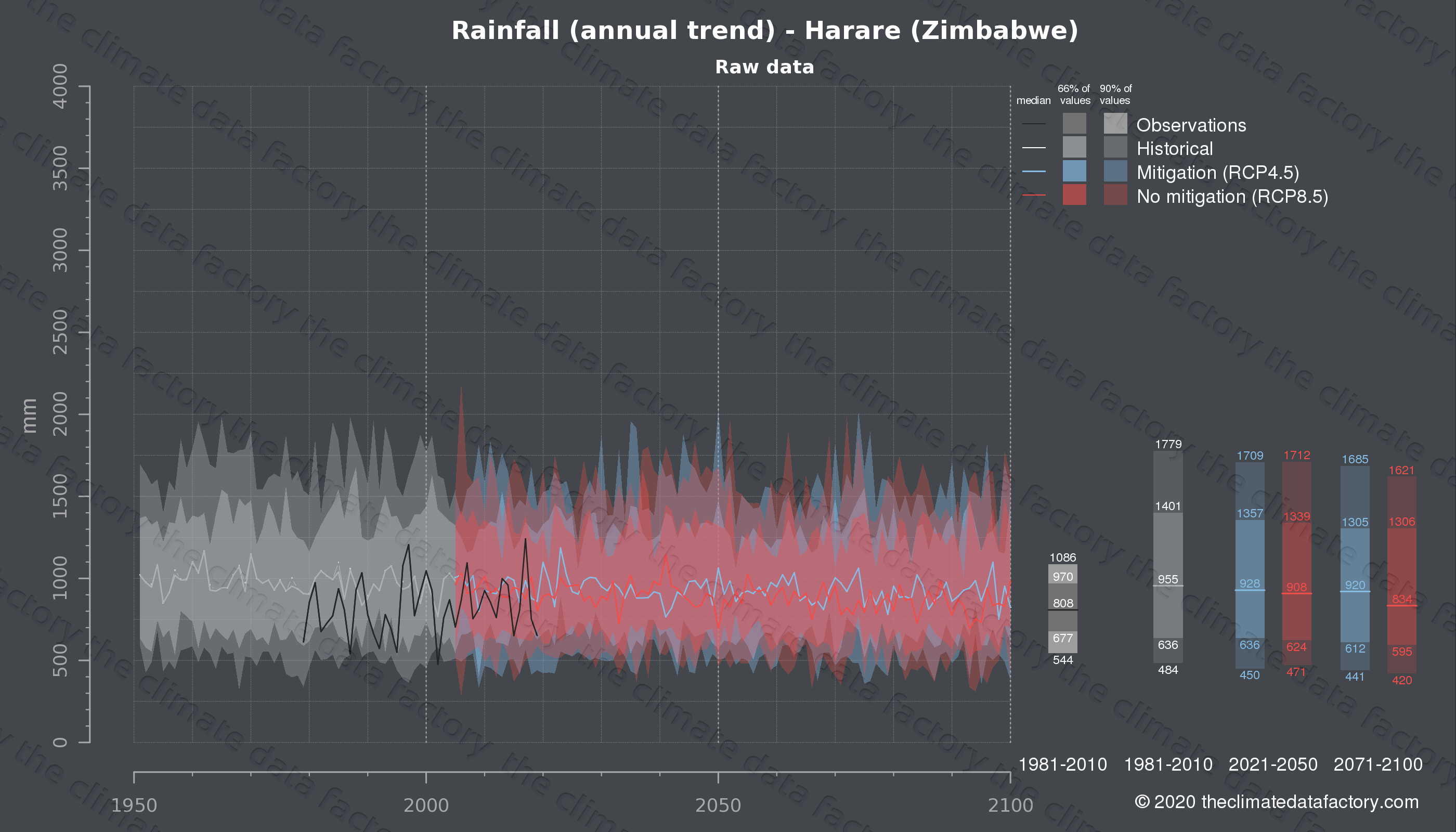 Graphic of projected rainfall for Harare (Zimbabwe) under two climate change mitigation policy scenarios (RCP4.5, RCP8.5). Represented climate data are raw data from IPCC models. https://theclimatedatafactory.com