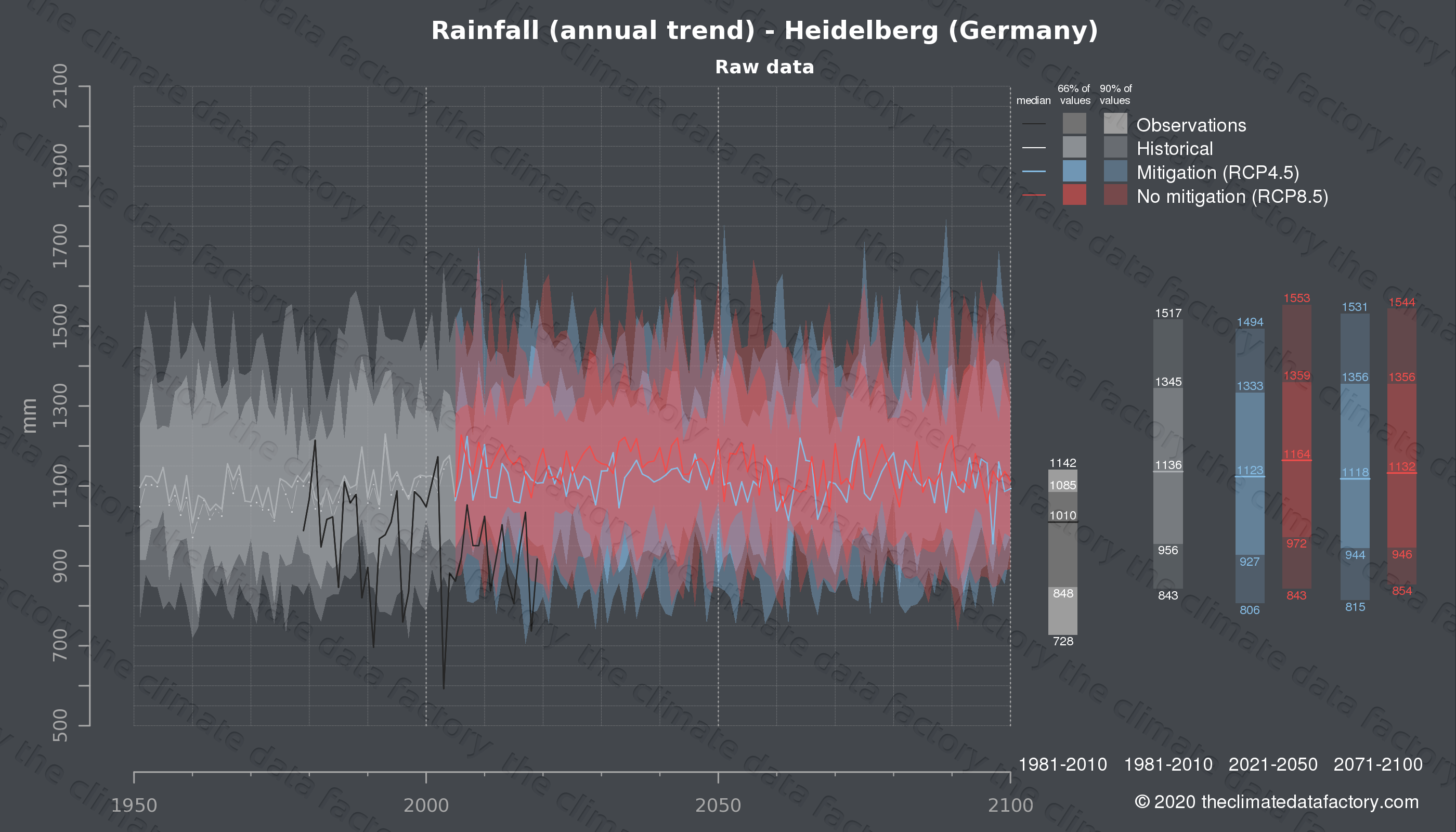 Graphic of projected rainfall for Heidelberg (Germany) under two climate change mitigation policy scenarios (RCP4.5, RCP8.5). Represented climate data are raw data from IPCC models. https://theclimatedatafactory.com