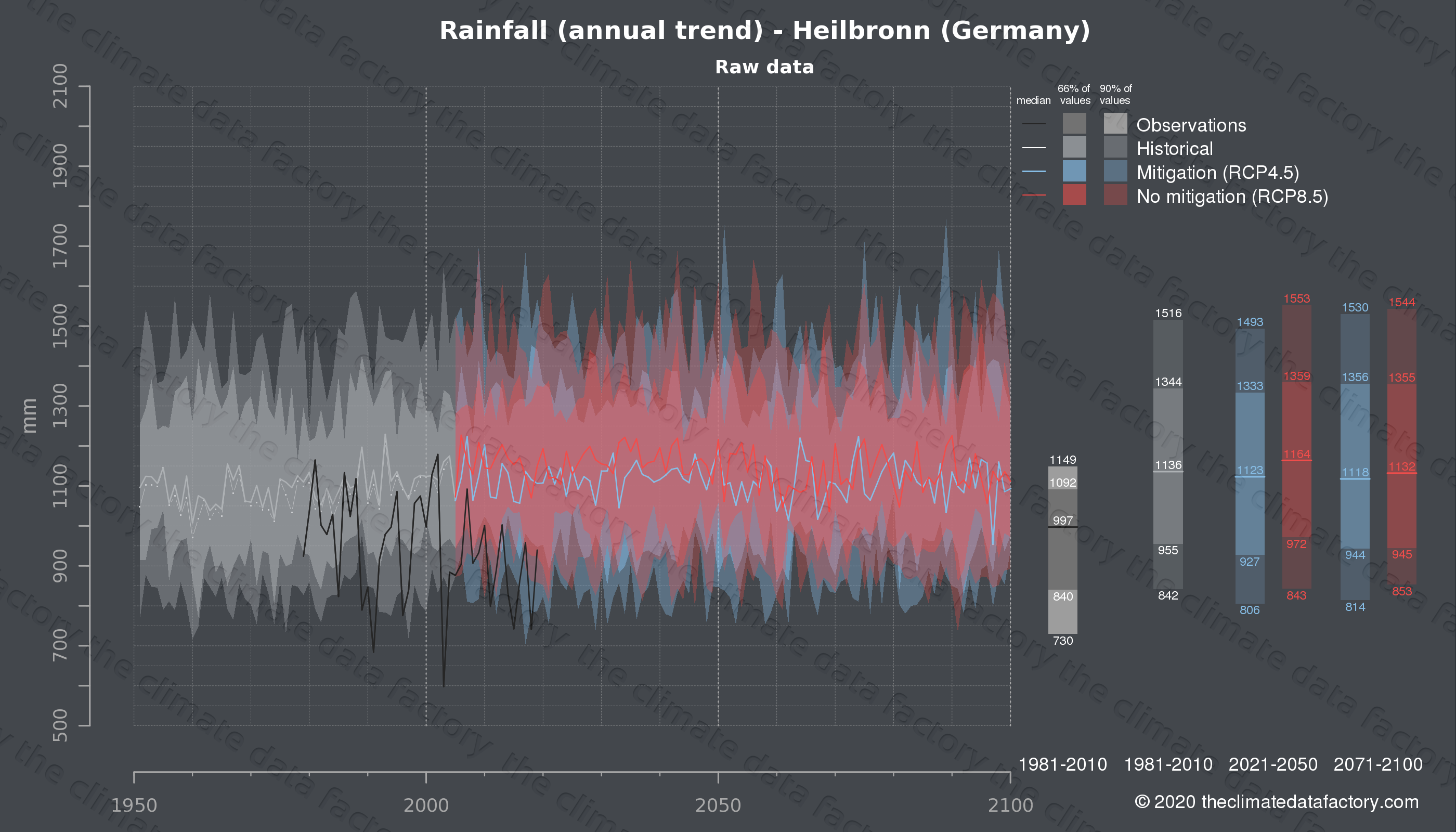 Graphic of projected rainfall for Heilbronn (Germany) under two climate change mitigation policy scenarios (RCP4.5, RCP8.5). Represented climate data are raw data from IPCC models. https://theclimatedatafactory.com