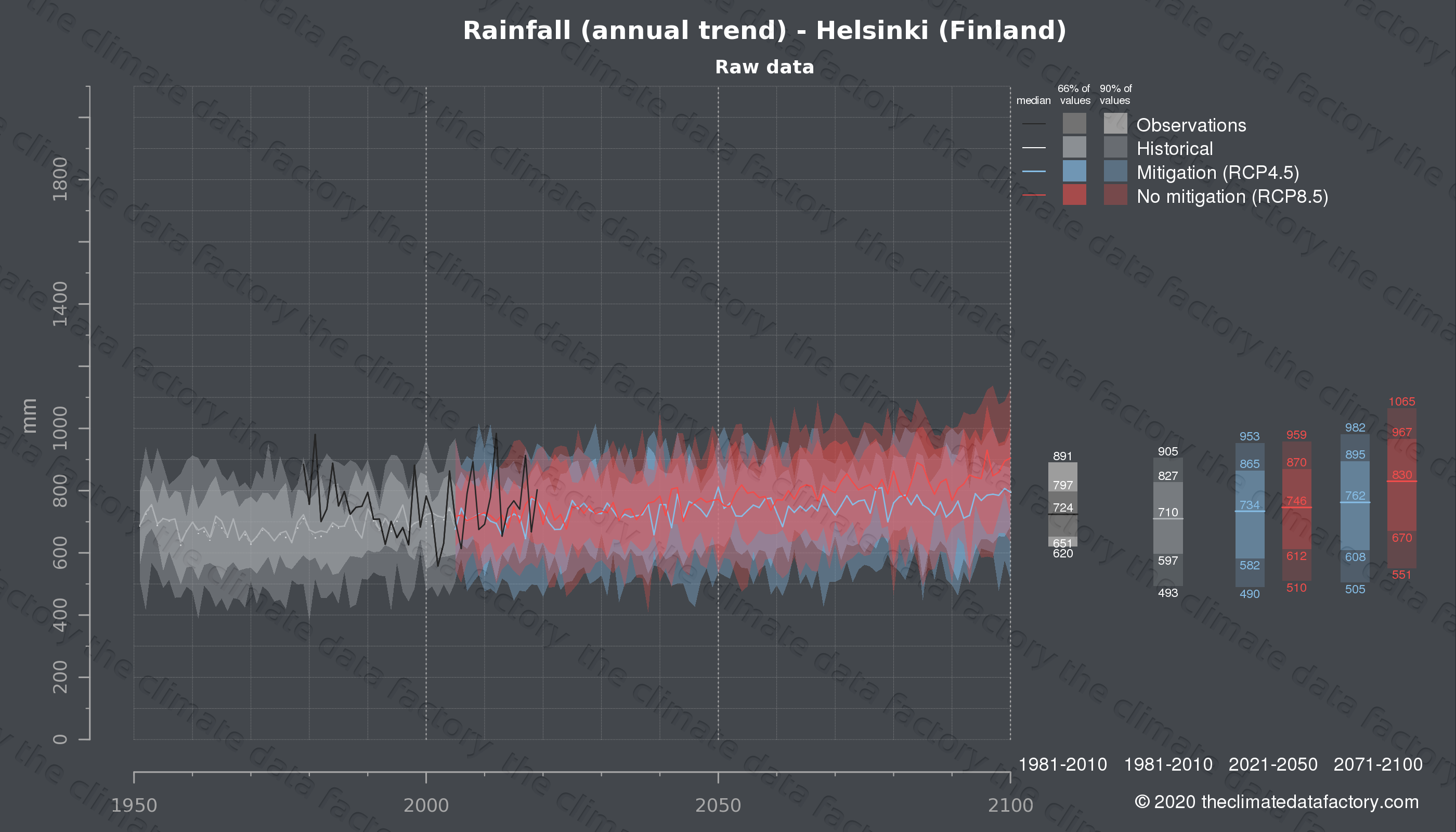 Graphic of projected rainfall for Helsinki (Finland) under two climate change mitigation policy scenarios (RCP4.5, RCP8.5). Represented climate data are raw data from IPCC models. https://theclimatedatafactory.com