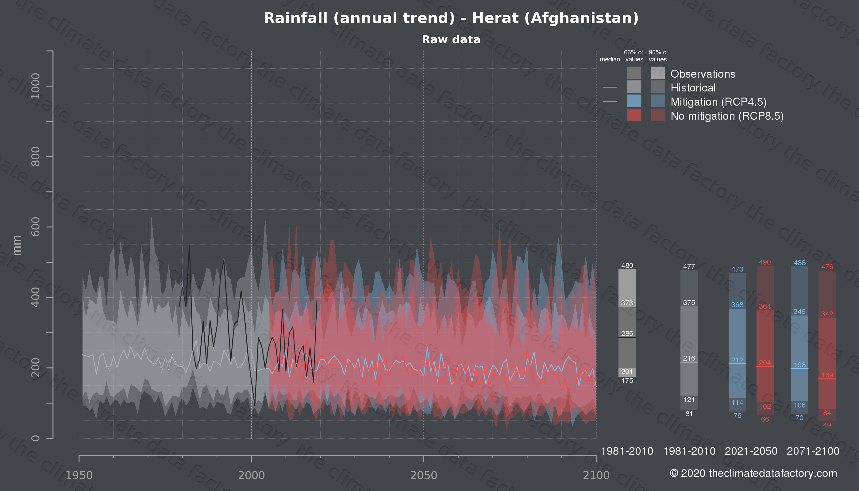 Graphic of projected rainfall for Herat (Afghanistan) under two climate change mitigation policy scenarios (RCP4.5, RCP8.5). Represented climate data are raw data from IPCC models. https://theclimatedatafactory.com