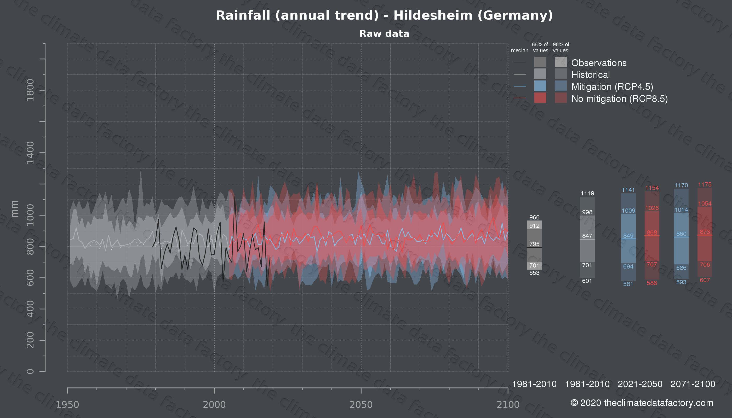 Graphic of projected rainfall for Hildesheim (Germany) under two climate change mitigation policy scenarios (RCP4.5, RCP8.5). Represented climate data are raw data from IPCC models. https://theclimatedatafactory.com