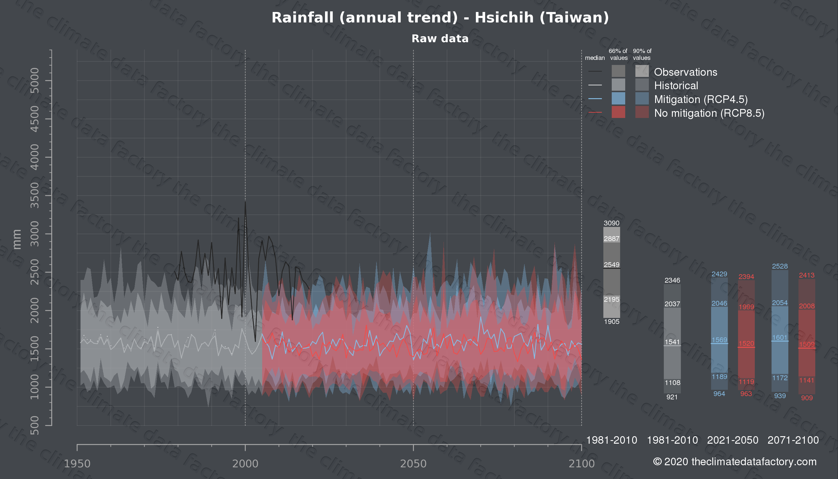 Graphic of projected rainfall for Hsichih (Taiwan) under two climate change mitigation policy scenarios (RCP4.5, RCP8.5). Represented climate data are raw data from IPCC models. https://theclimatedatafactory.com