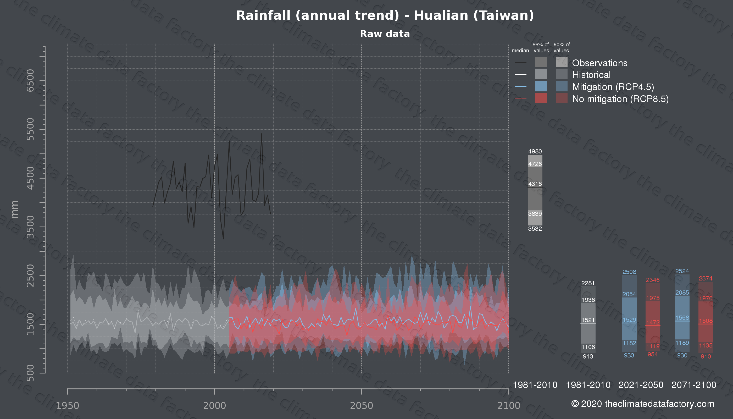 Graphic of projected rainfall for Hualian (Taiwan) under two climate change mitigation policy scenarios (RCP4.5, RCP8.5). Represented climate data are raw data from IPCC models. https://theclimatedatafactory.com