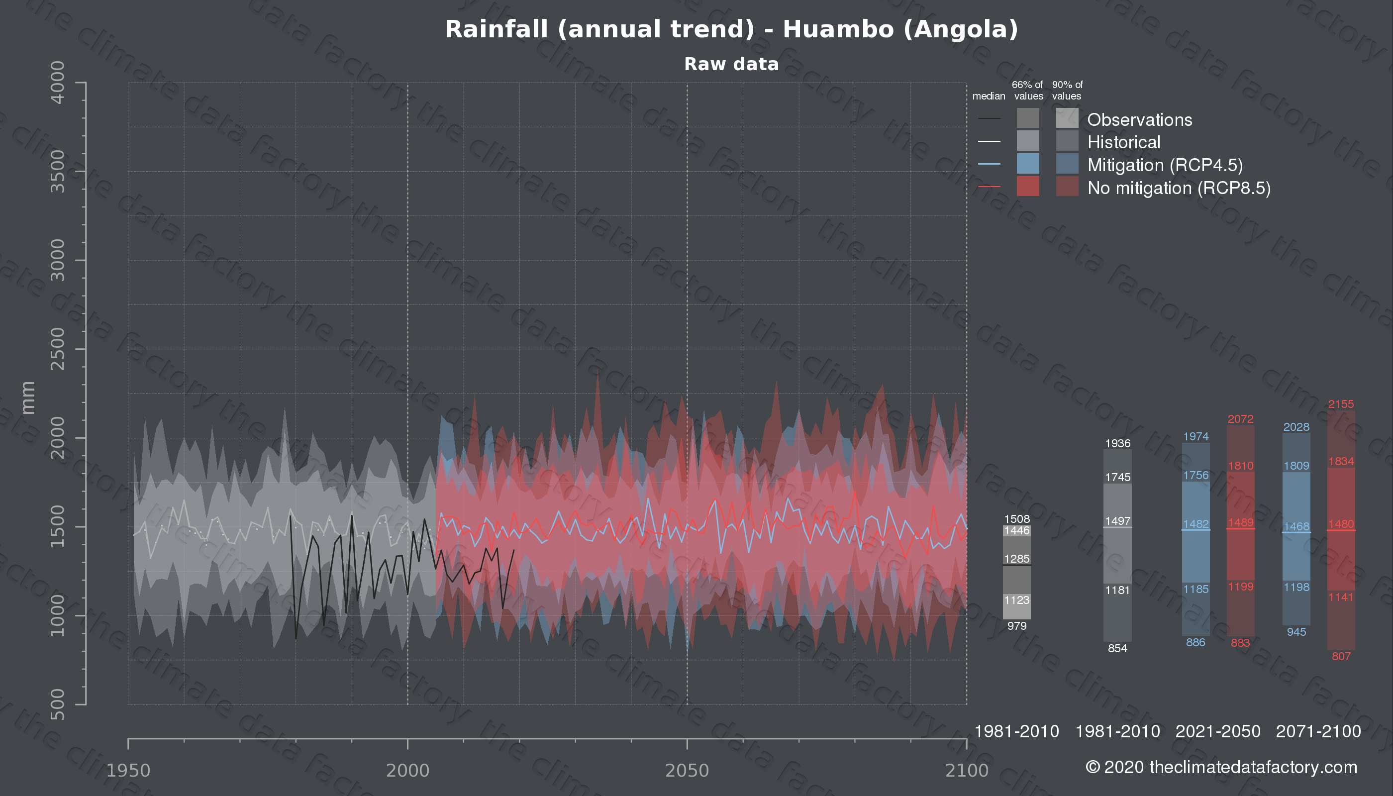 Graphic of projected rainfall for Huambo (Angola) under two climate change mitigation policy scenarios (RCP4.5, RCP8.5). Represented climate data are raw data from IPCC models. https://theclimatedatafactory.com